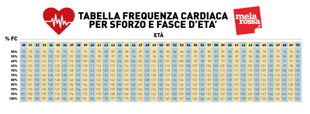 interval training: frequenza cardiaca