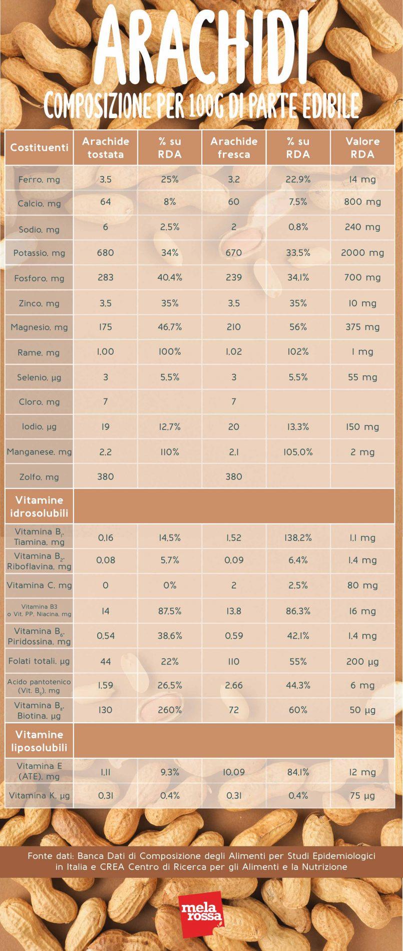 arachidi: valori nutrizionali