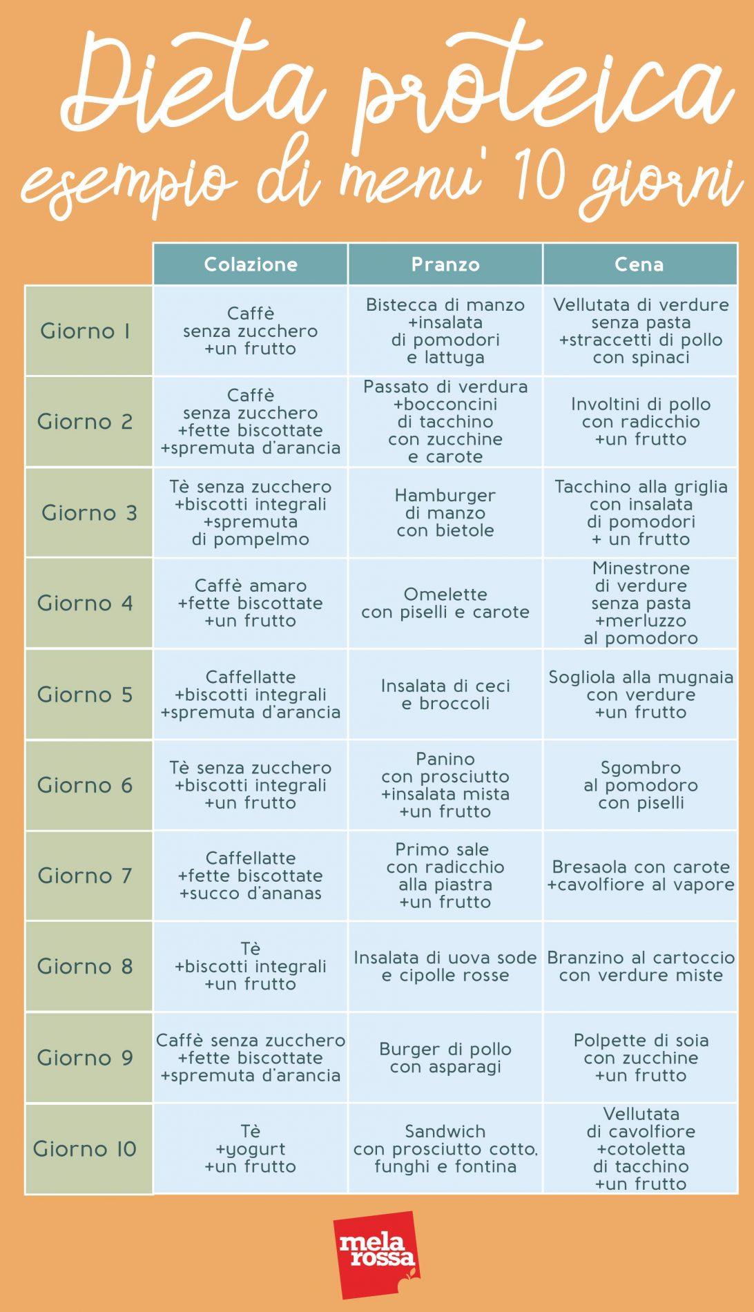 dieta proteica esempio menu 10 giorni