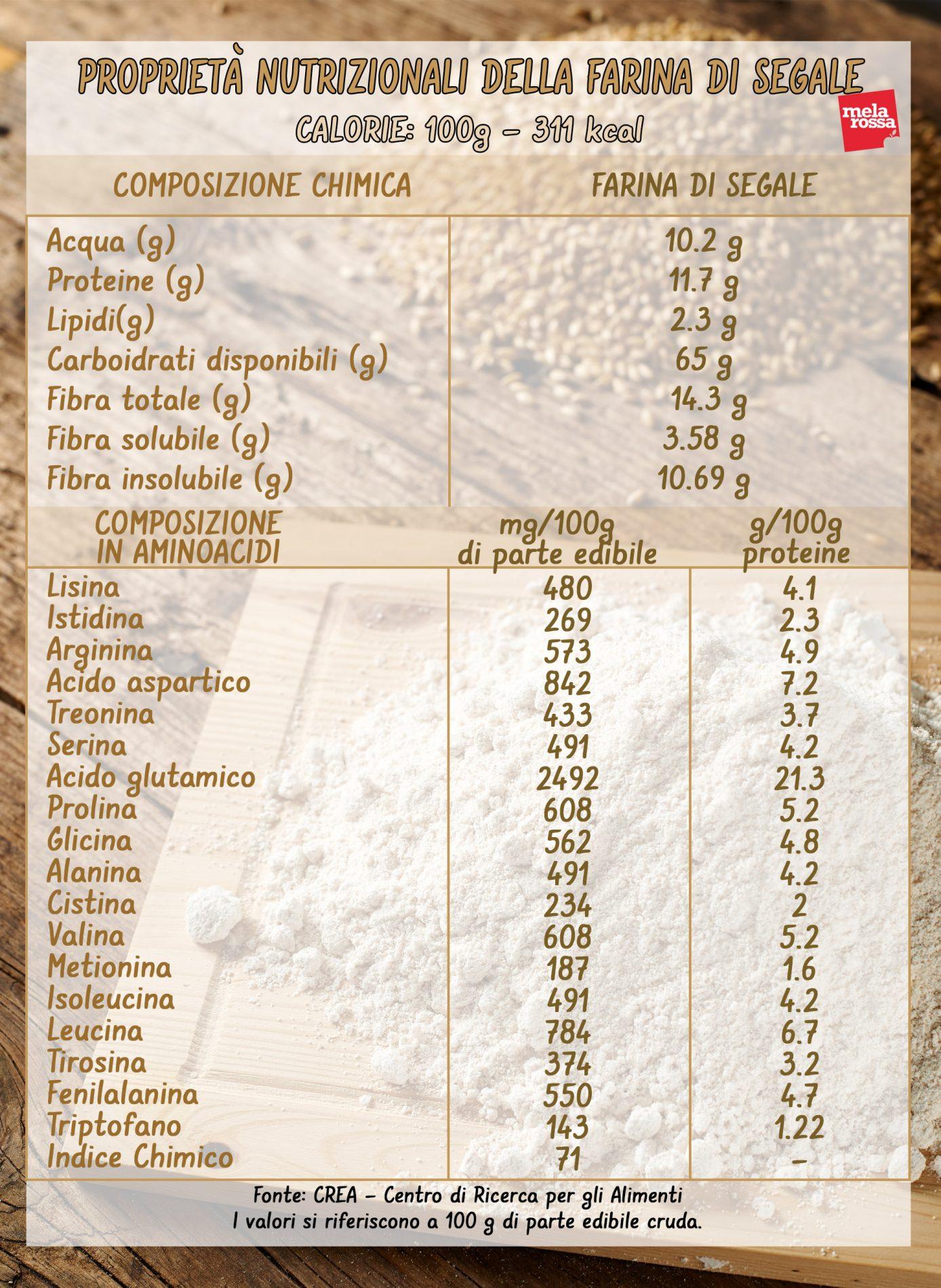 farina di segale: valori nutrizionali