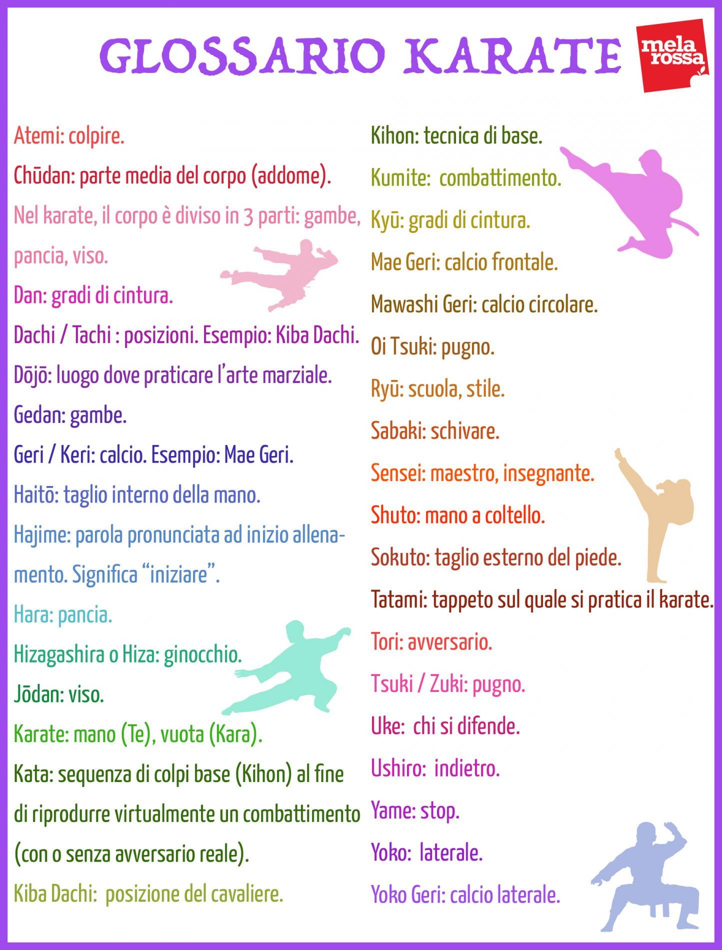 il glossario del karate