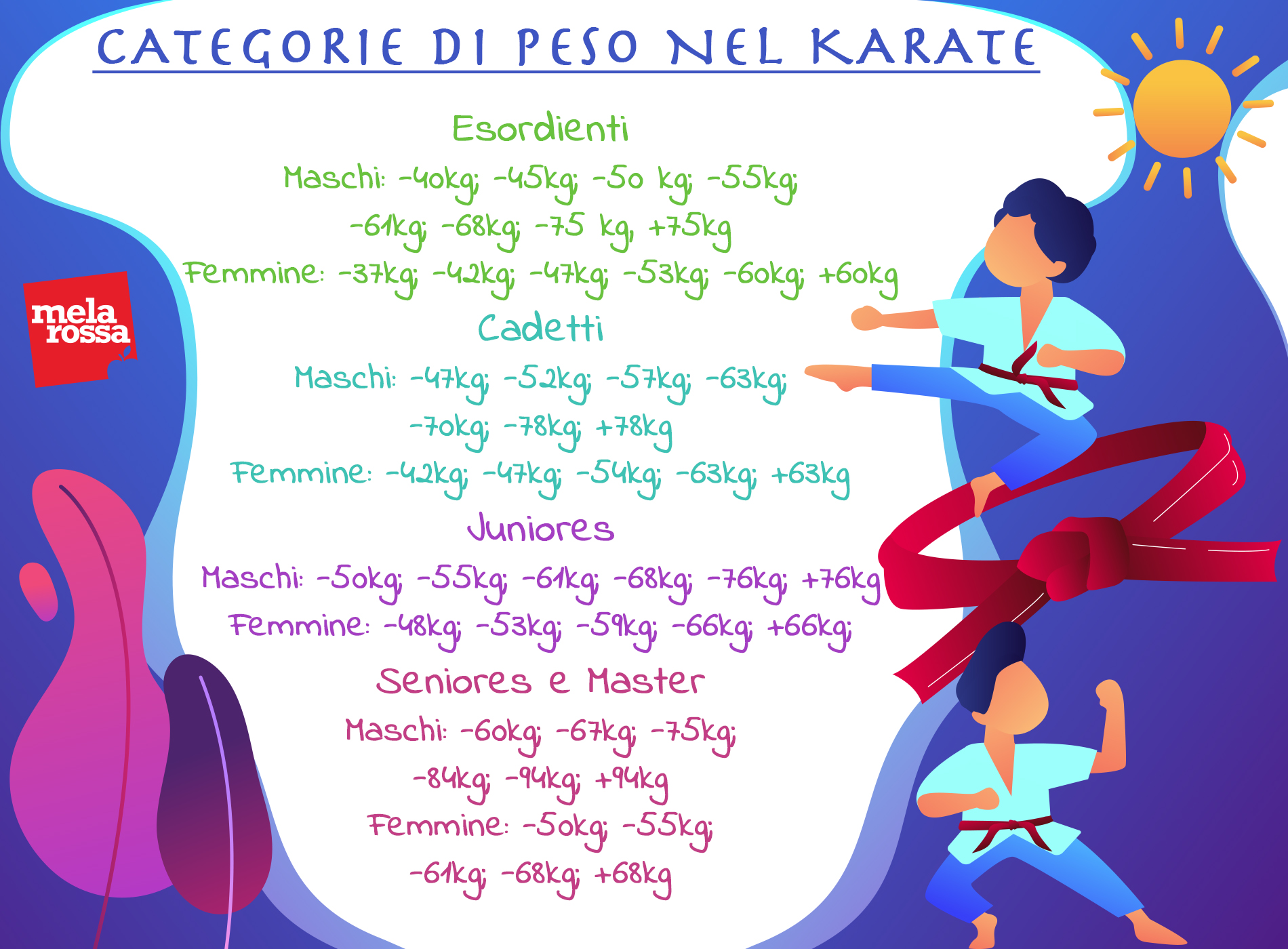 karate: categorie di peso