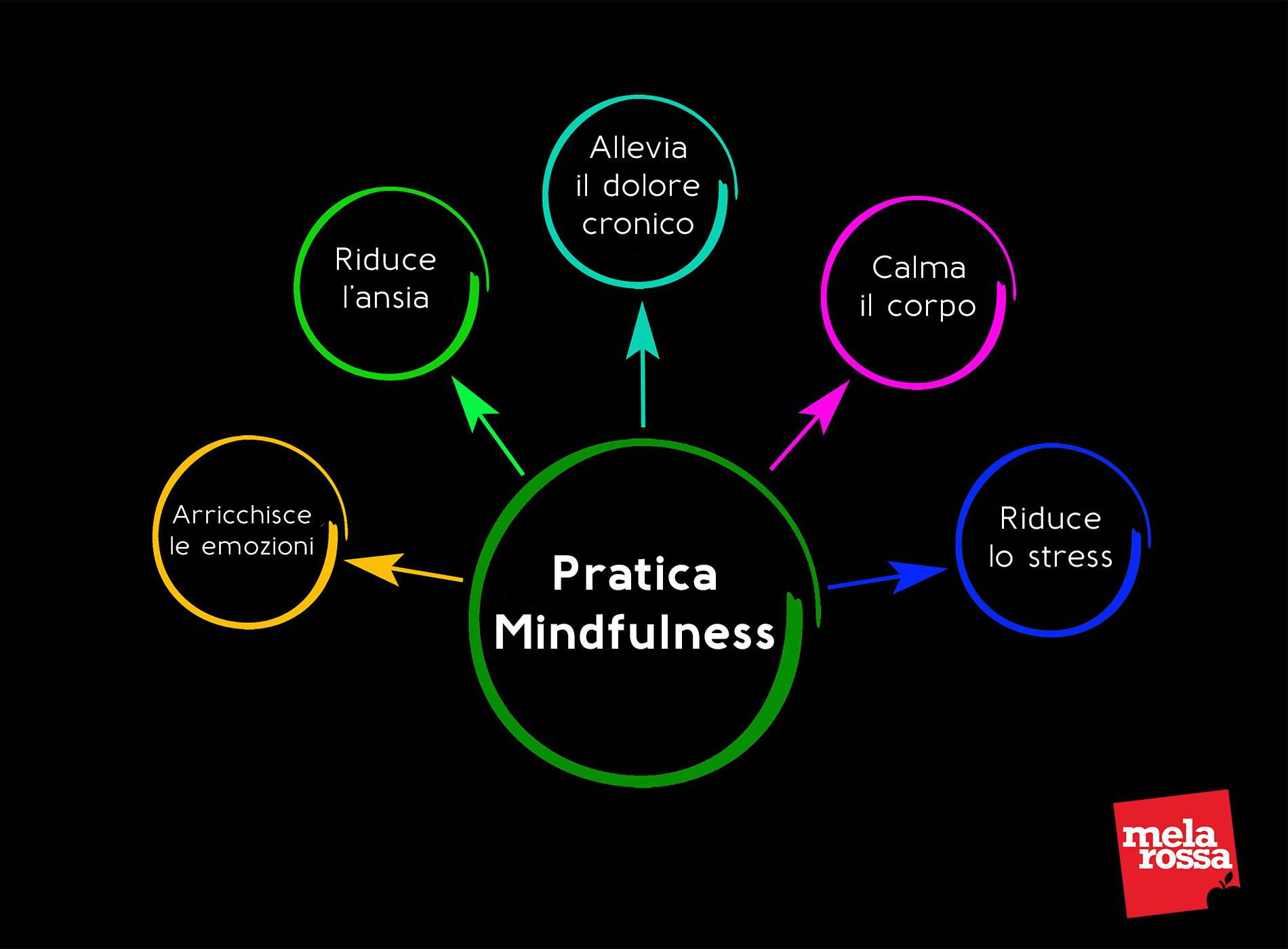 mindfulness: benefici