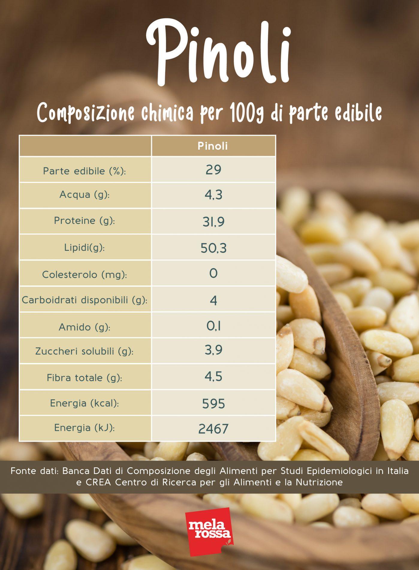 Pinoli: calorie