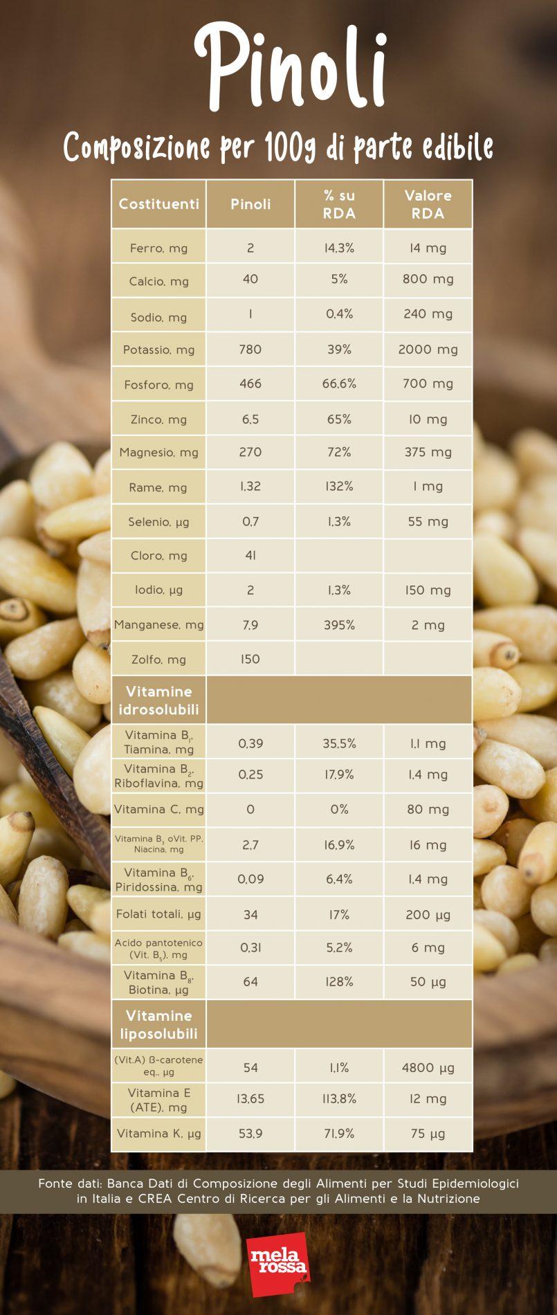 Pinoli: valori nutrizionali