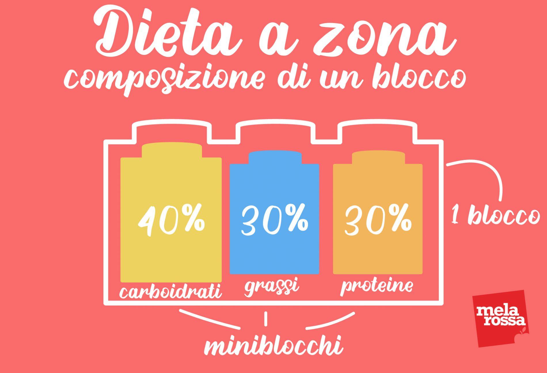 dieta a zona: composizione di un blocco
