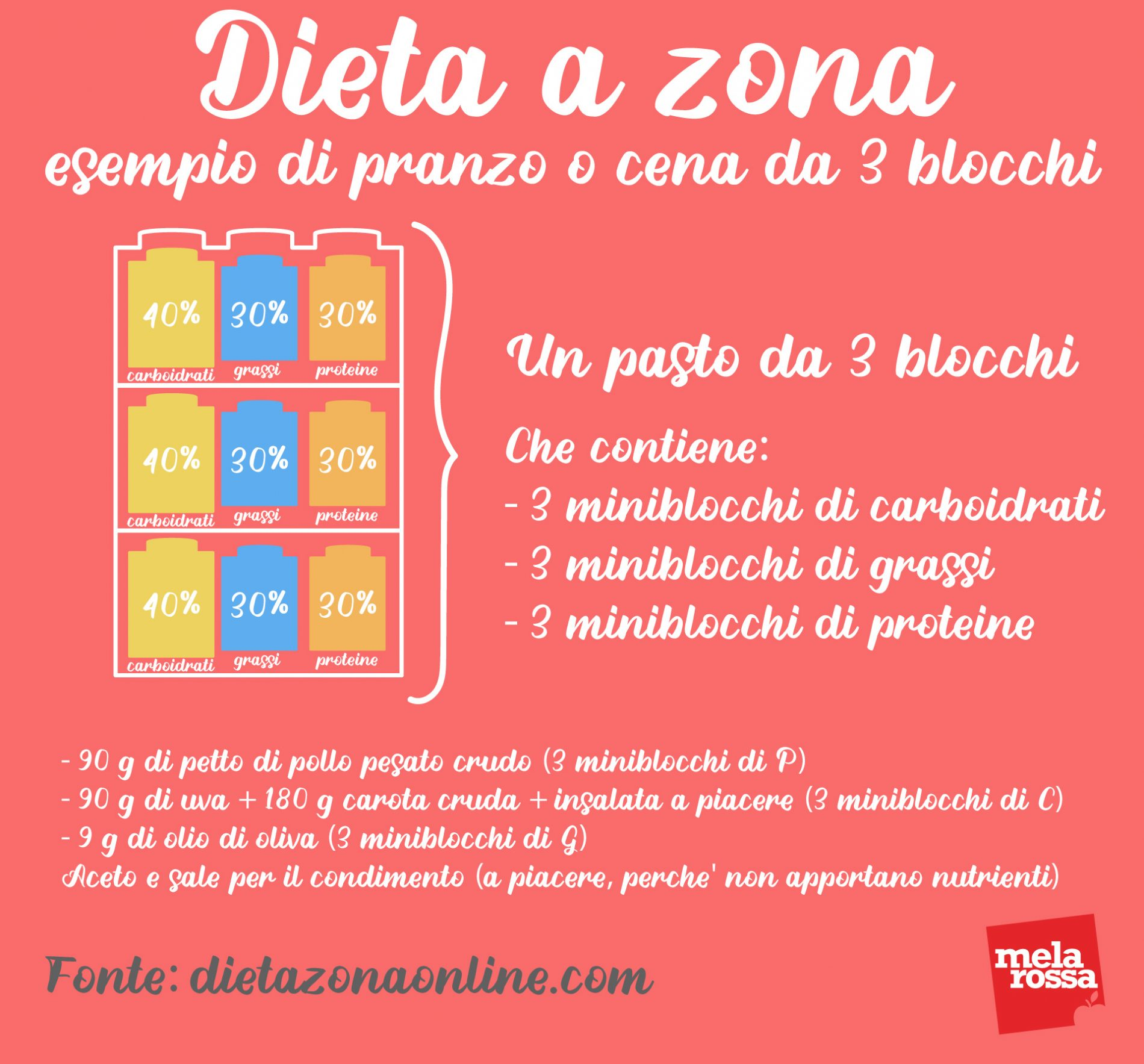 dieta a zona: esempio di pasto da 3 blocchi