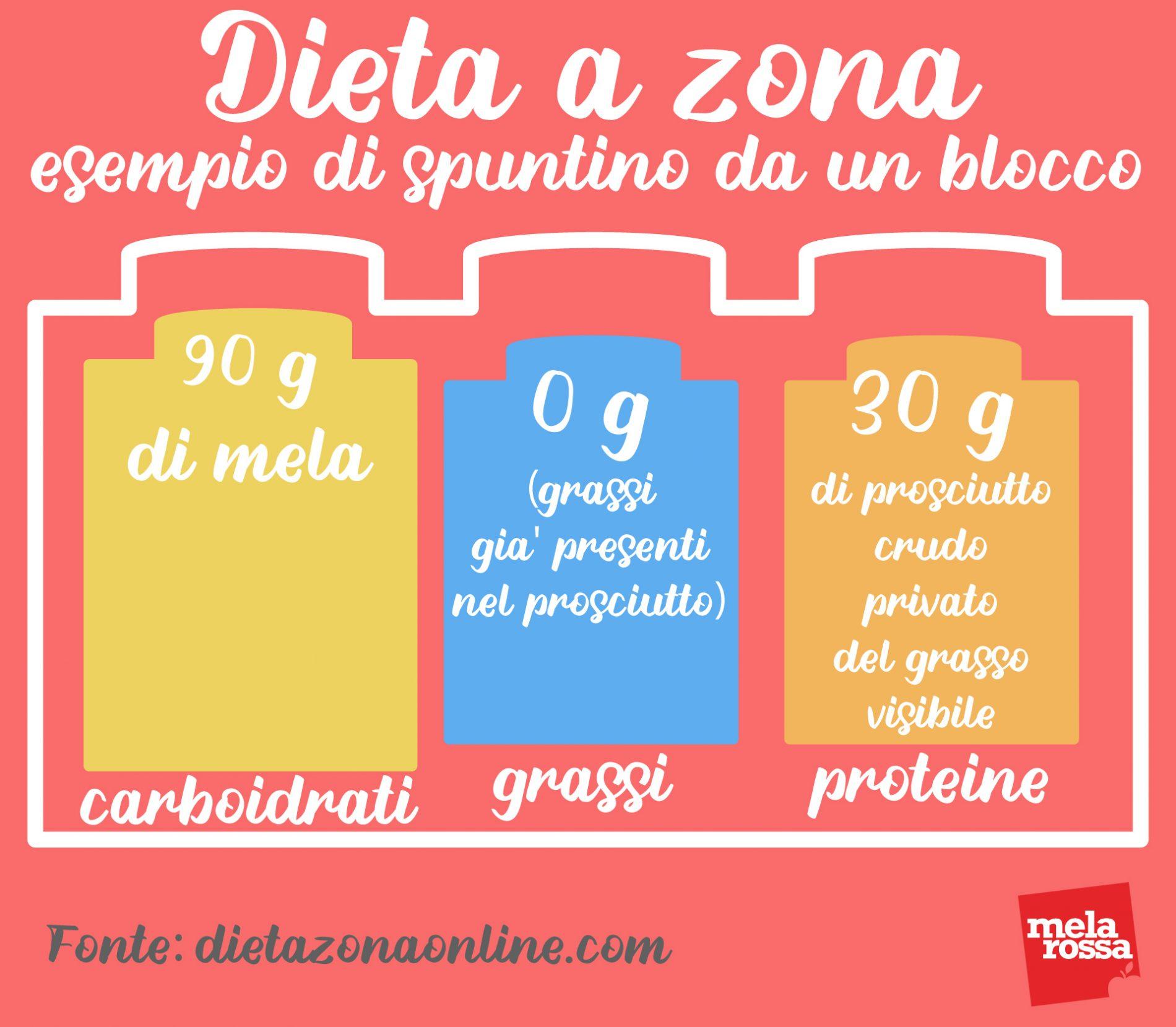 dieta a zona: esempio spuntino 1 blocco
