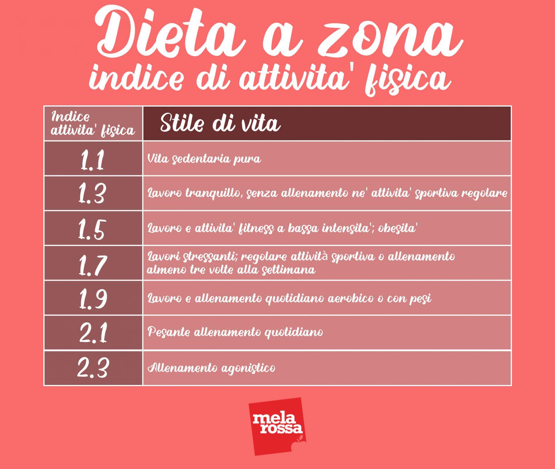 dieta a zona: indice di attività fisica