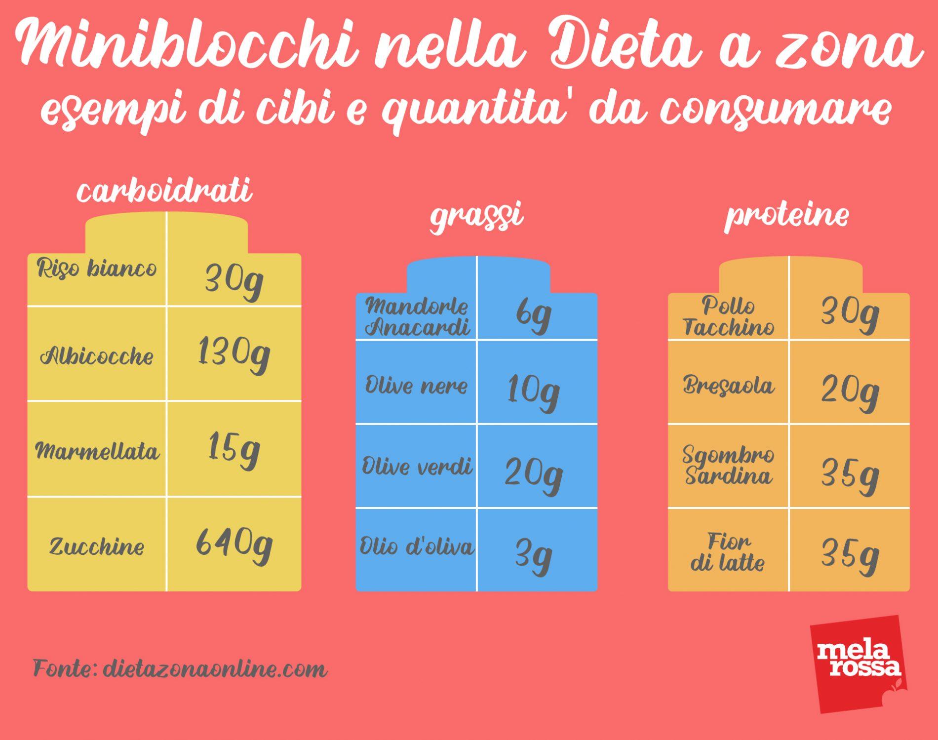 dieta a zona miniblocchi: esempi di cibi e quantità