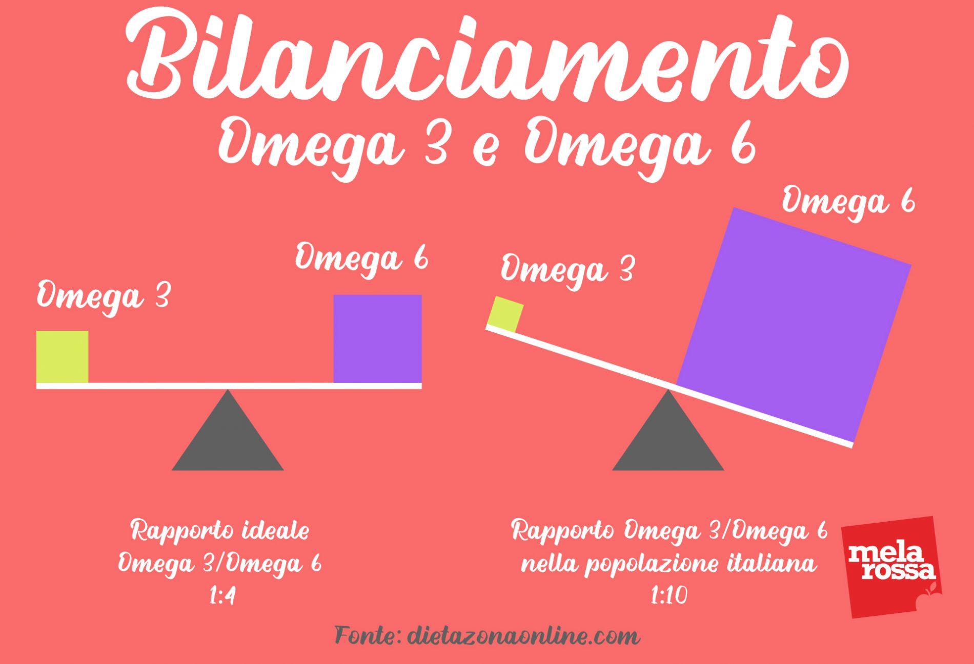 omega 3 e omega 6 bilanciamento