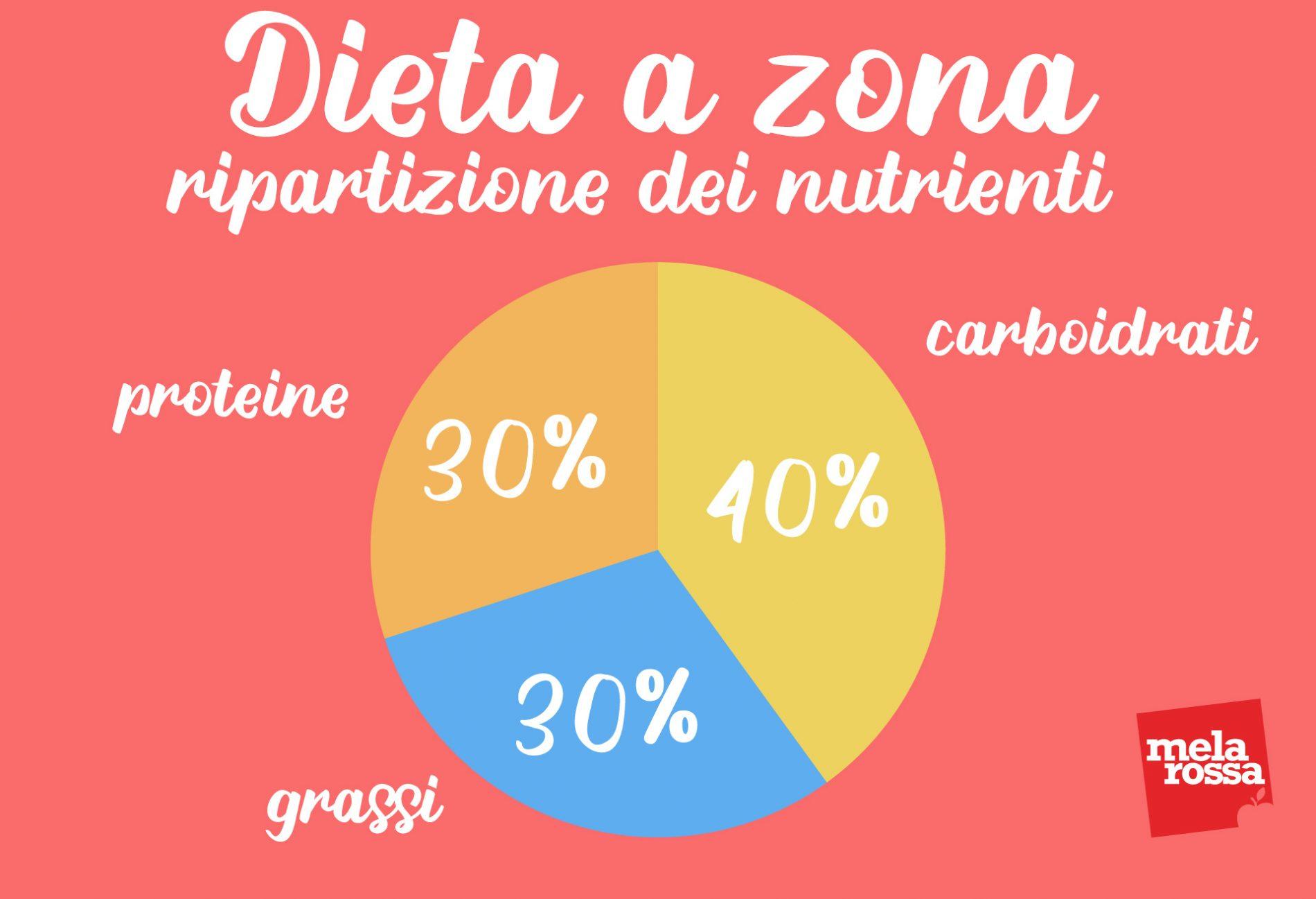 dieta a zona: ripartizione dei nutrienti
