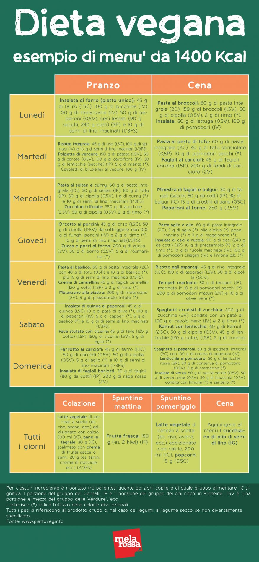 dieta vegana esempio menù PiattoVeg
