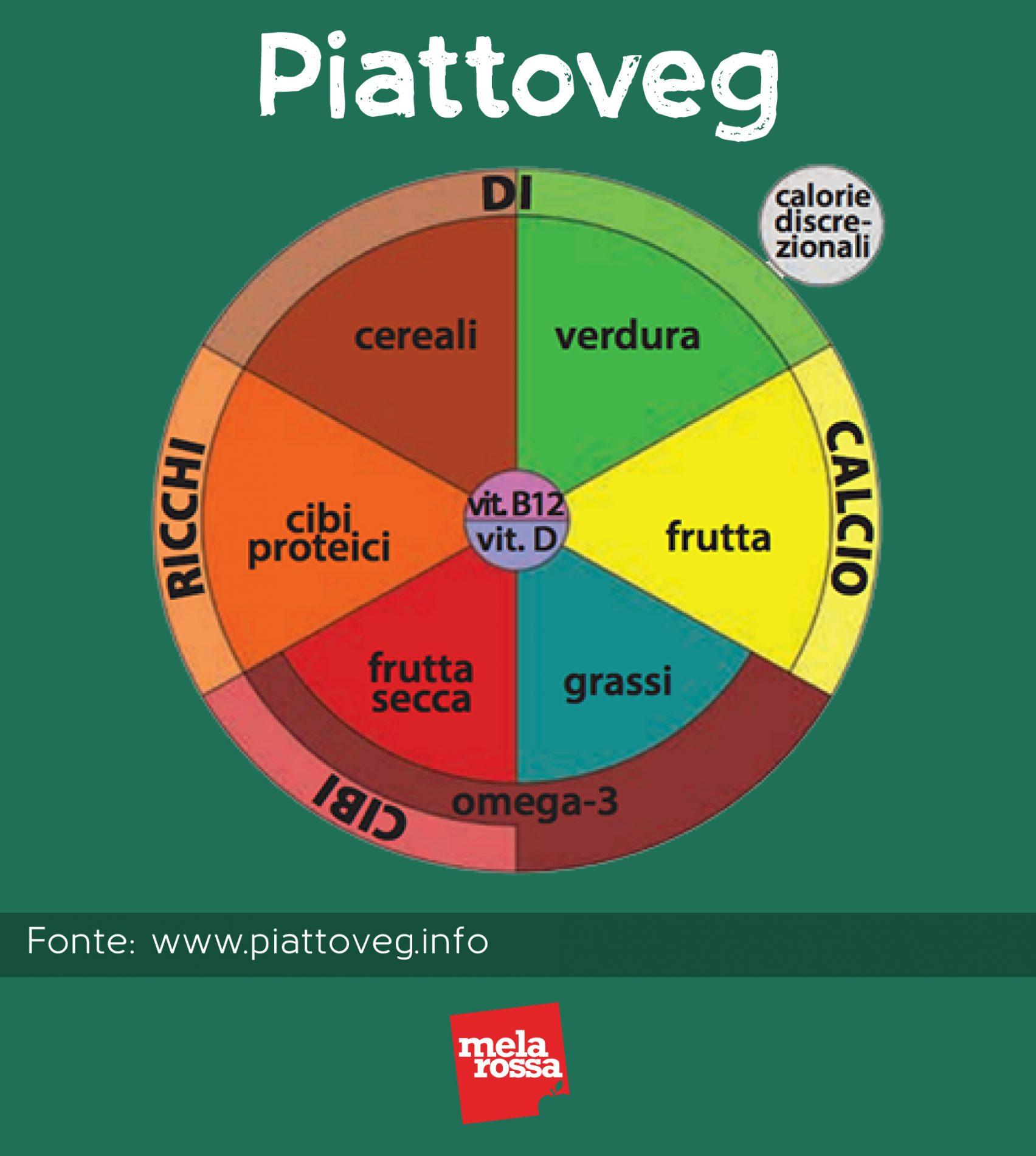 dieta vegana piramide alimentare piattoveg