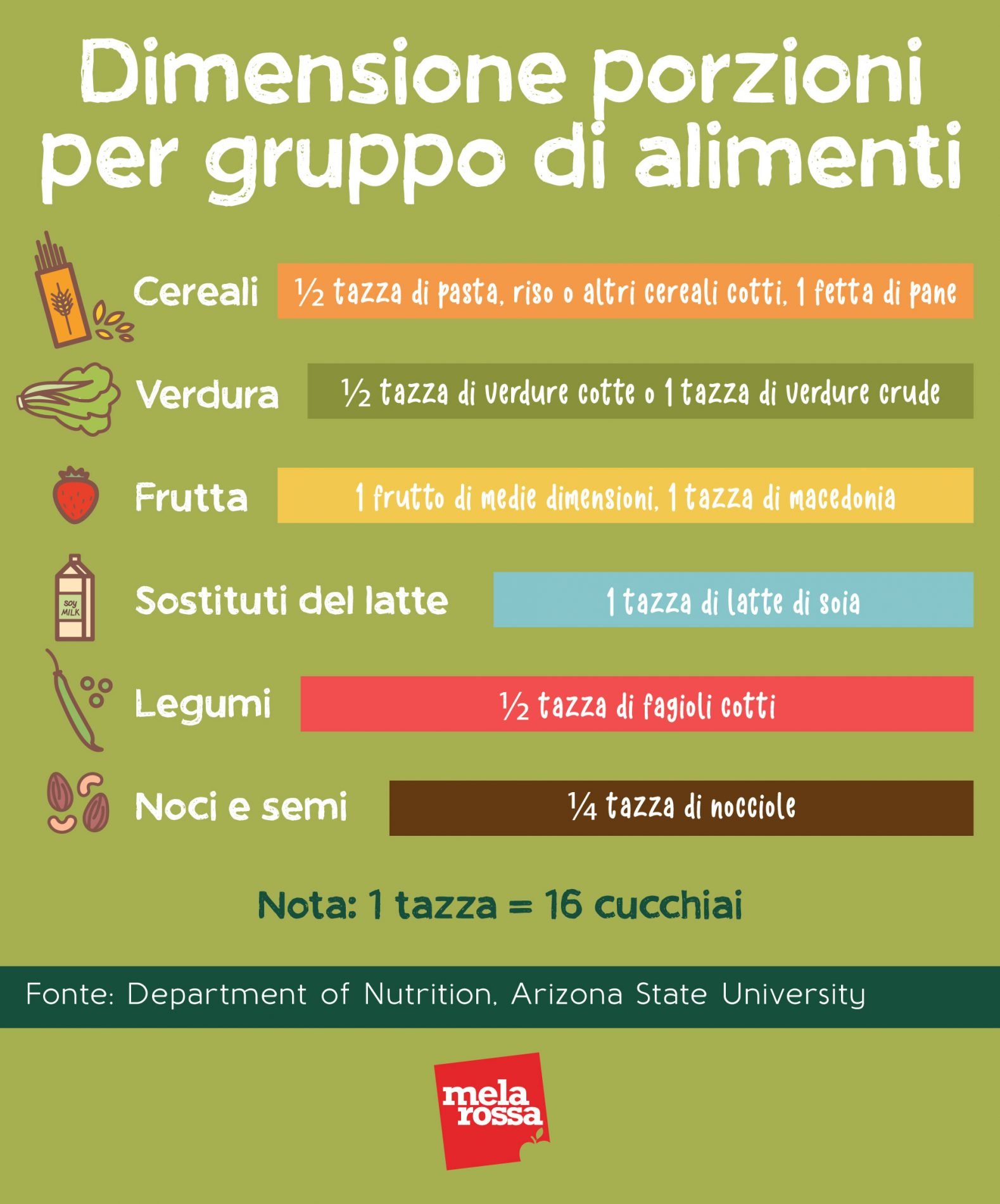 dieta vegana piramide alimentare porzioni gruppi alimenti