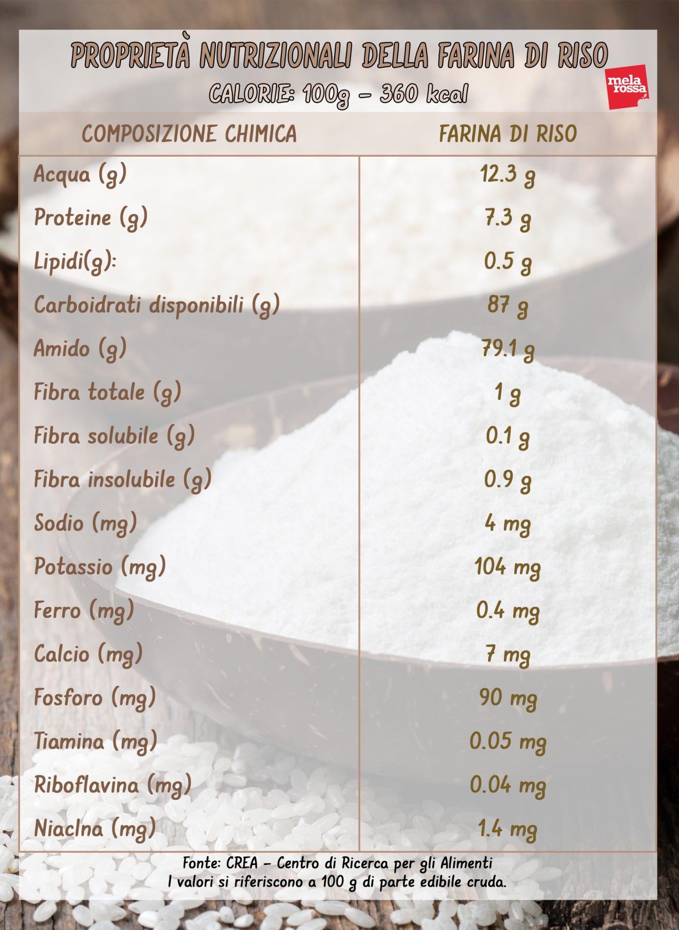 valori  nutrizionali della farina di riso