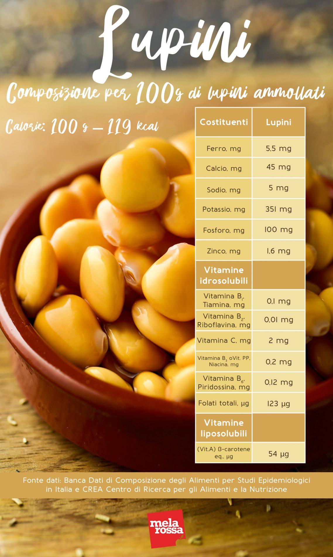 lupini: proprietà nutrizionali