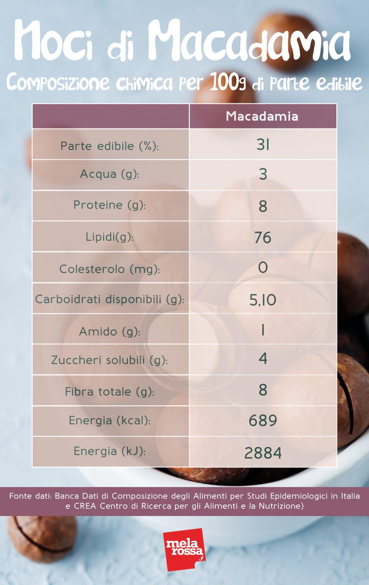 noci di macadamia: composizione chimica