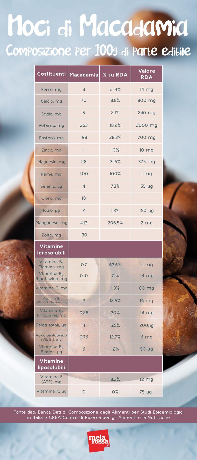 noci di macadamia: valori nutrizionali