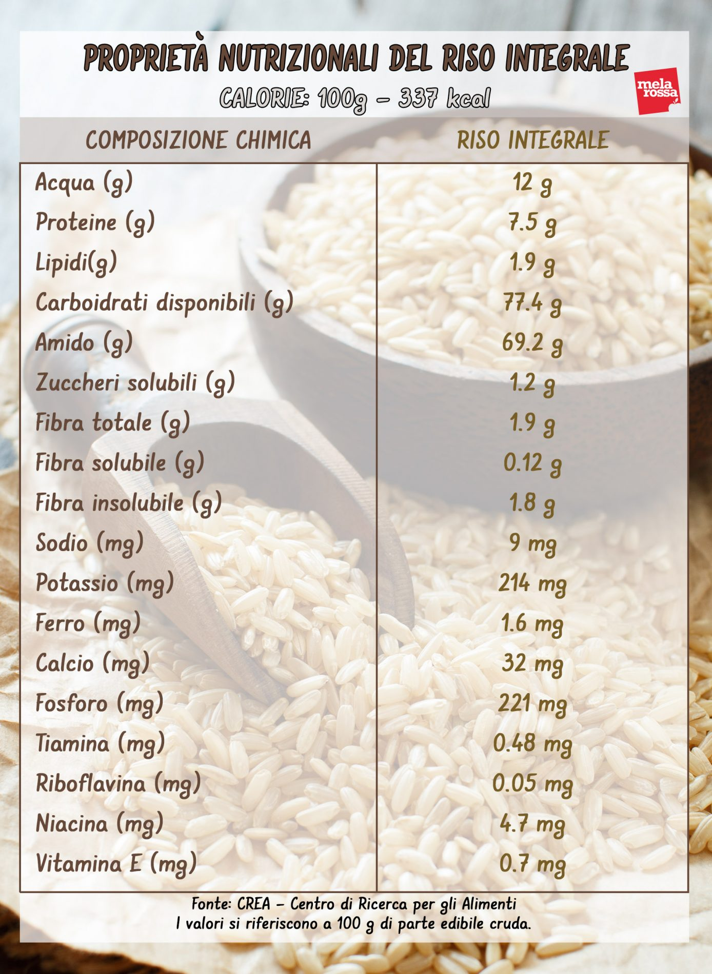 riso integrale: valori nutrizionale