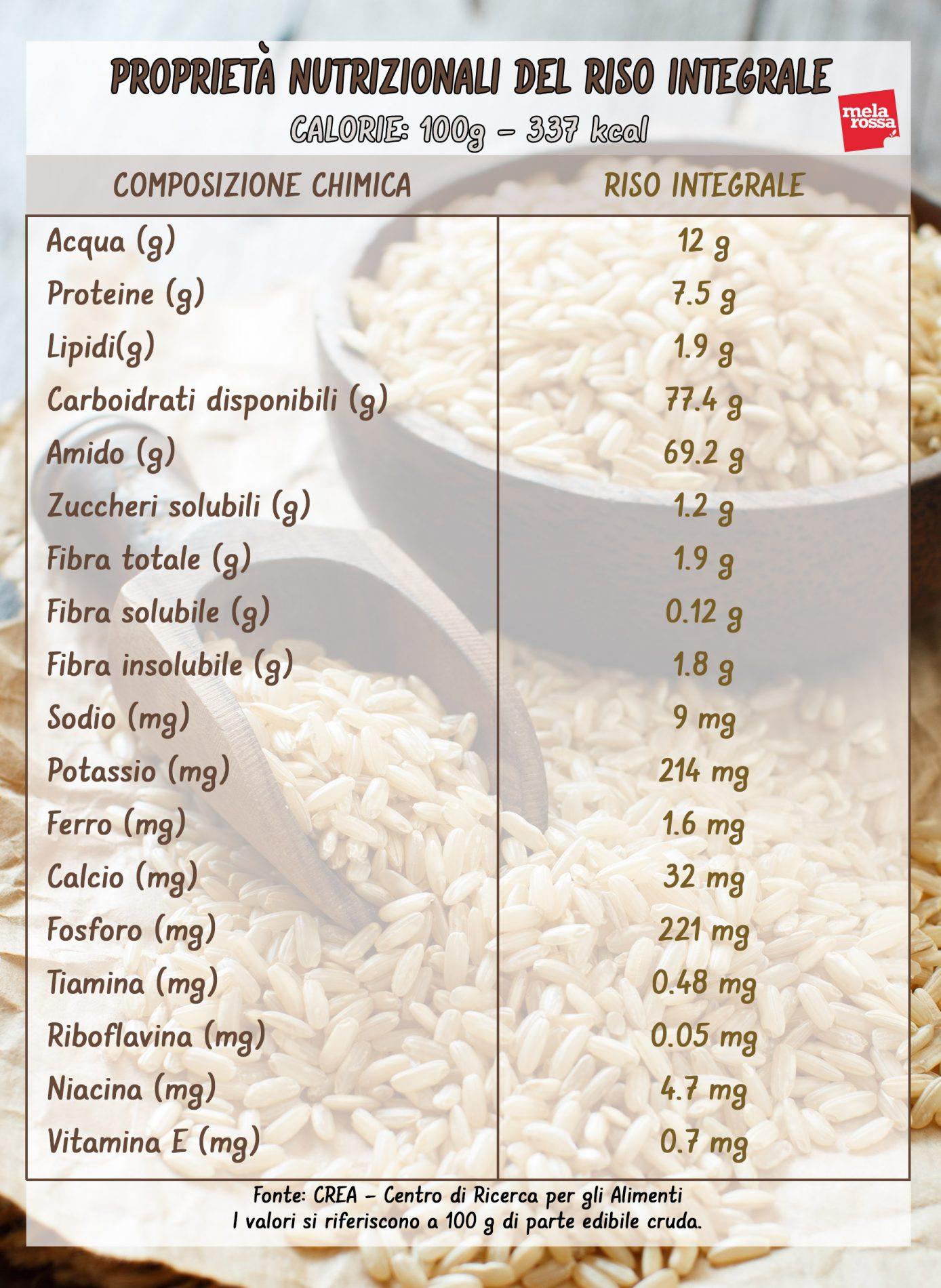 riso integrale: valori nutrizionali