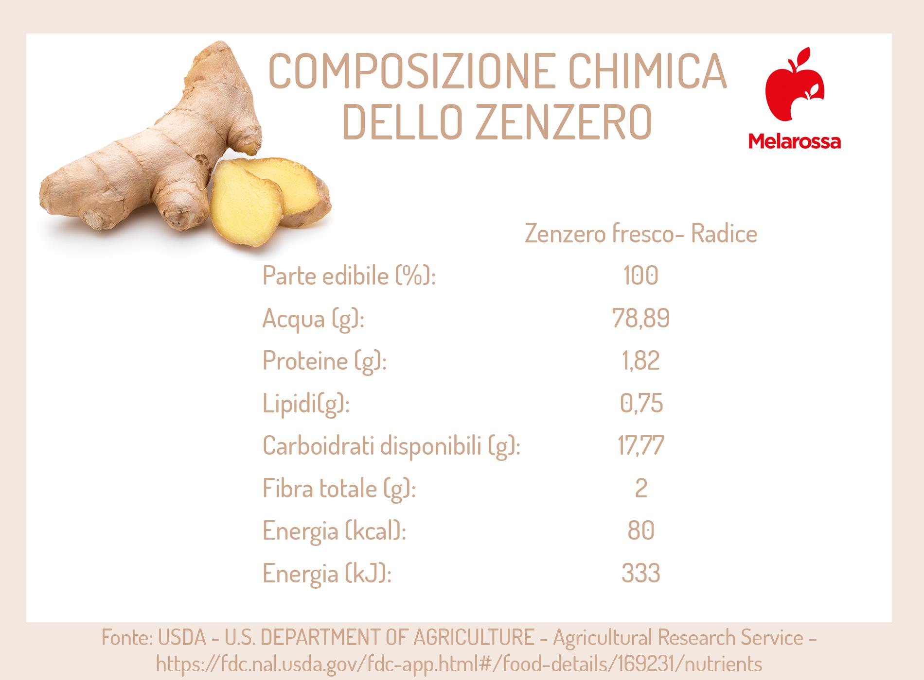 Zenzero: tabella composizione chimica