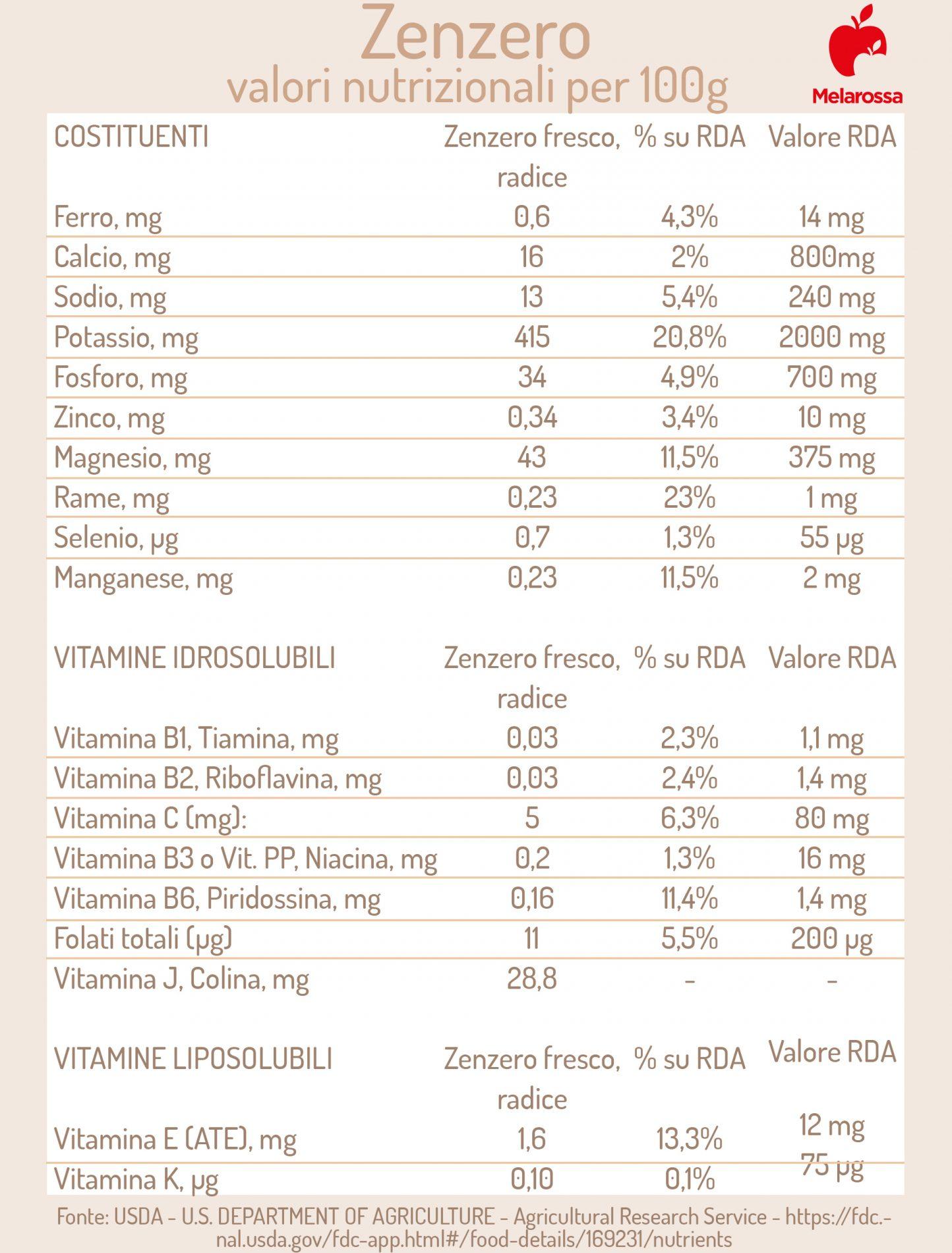 Zenzero: tabella valori nutrizionali