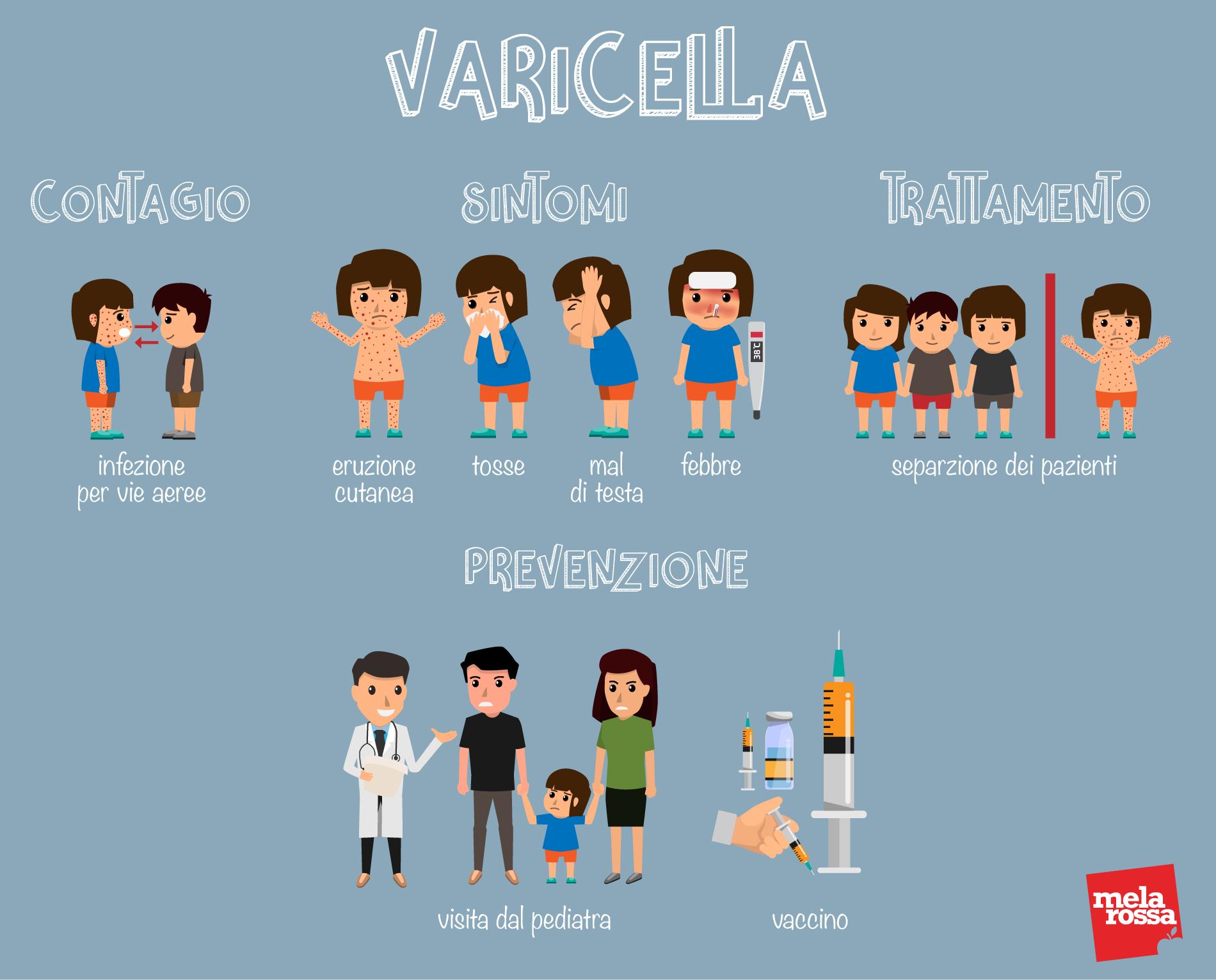 varicella: sintomi e contagio