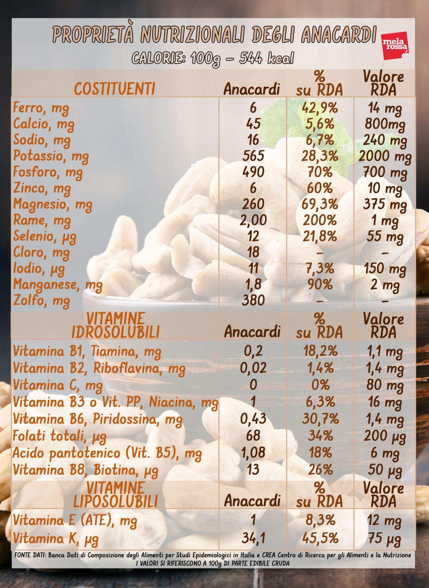 anacardi: valori nutrizionali