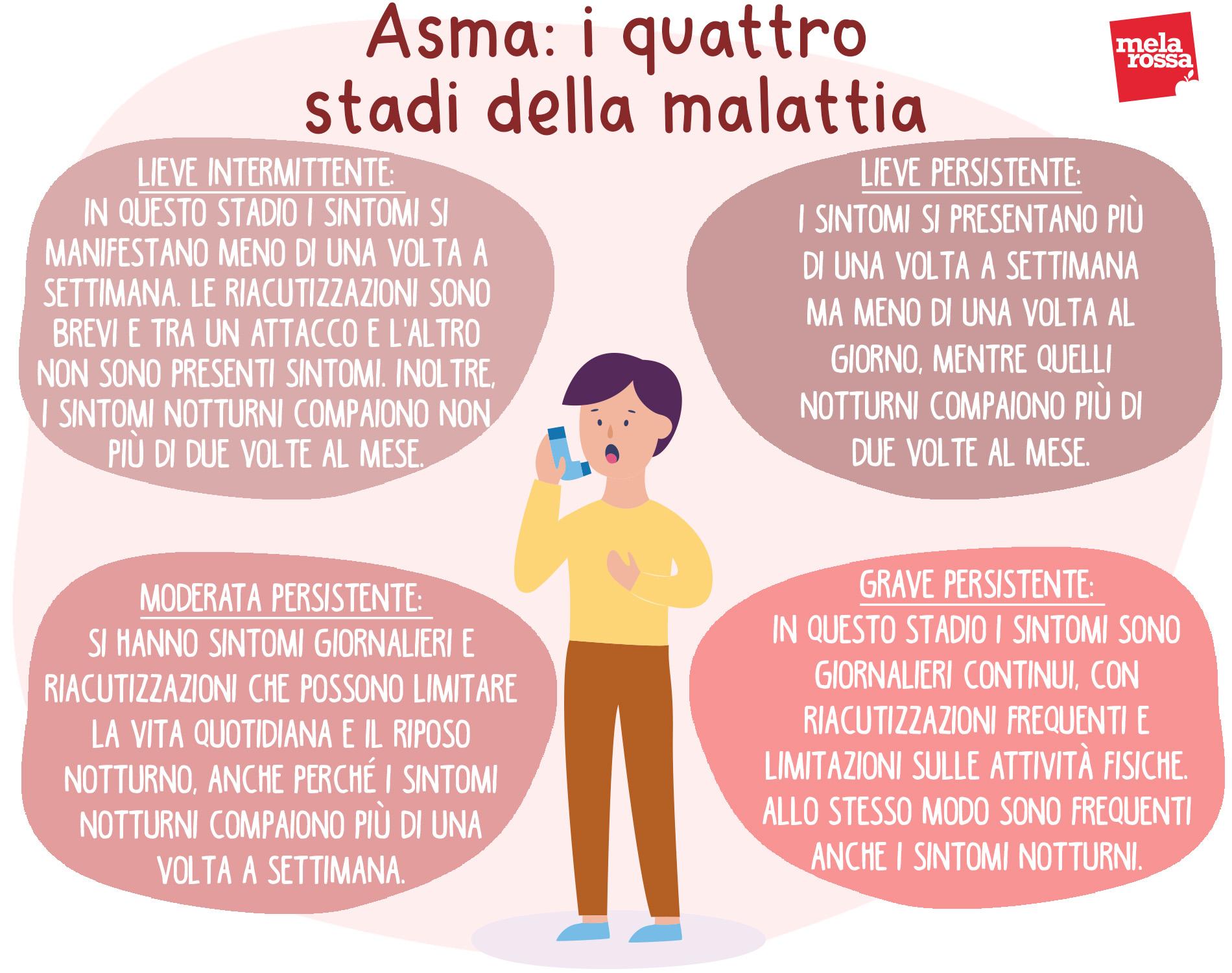 asma: stadi della malattia