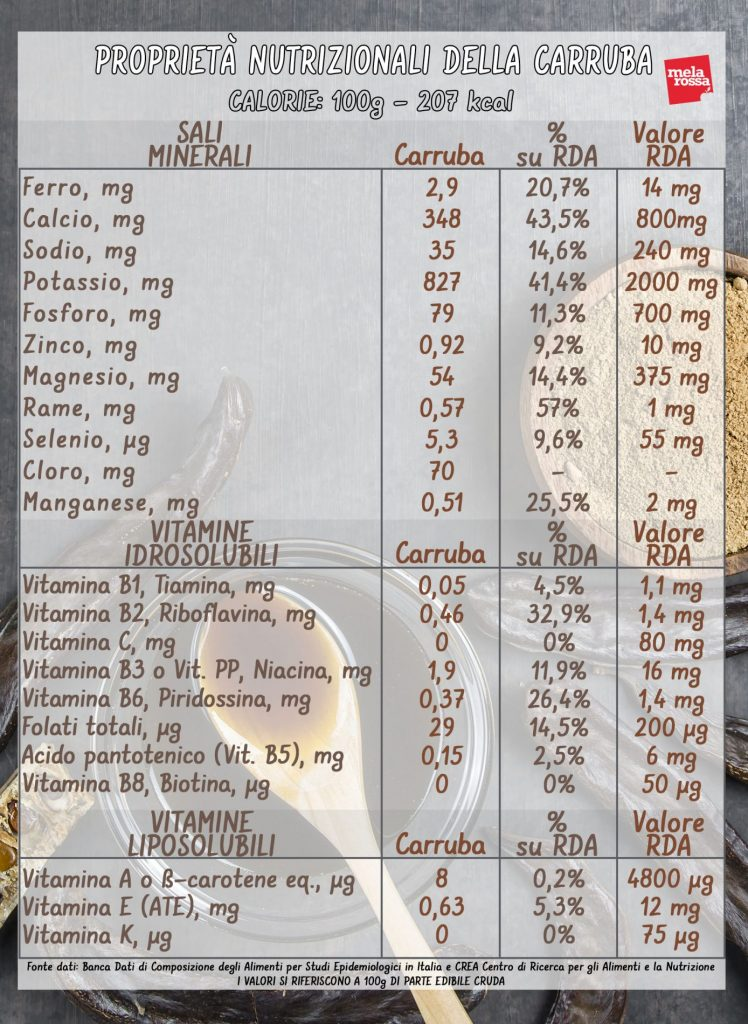 carruba: valori nutrizionali