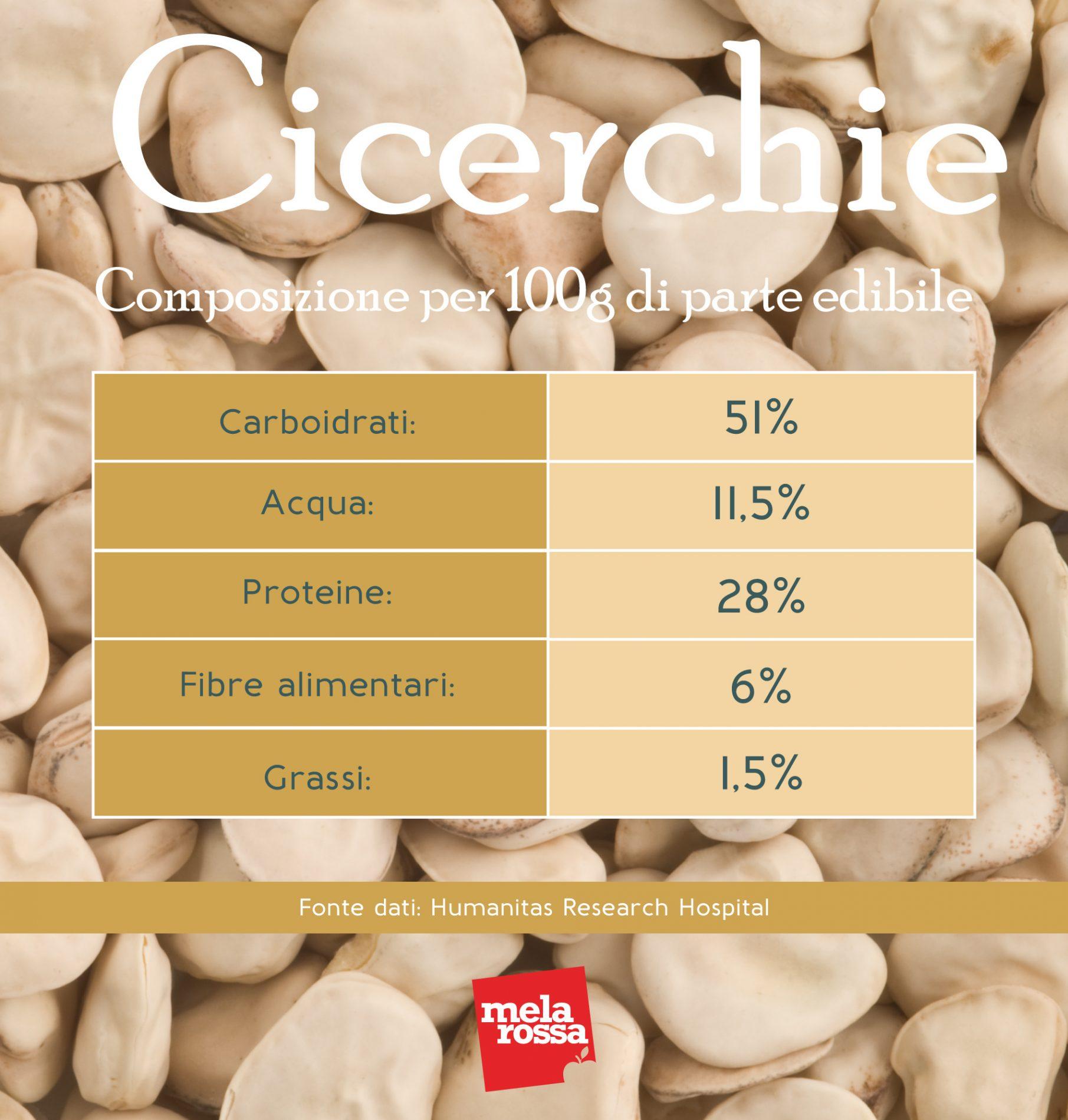 cicerchia: tabella nutrizionale
