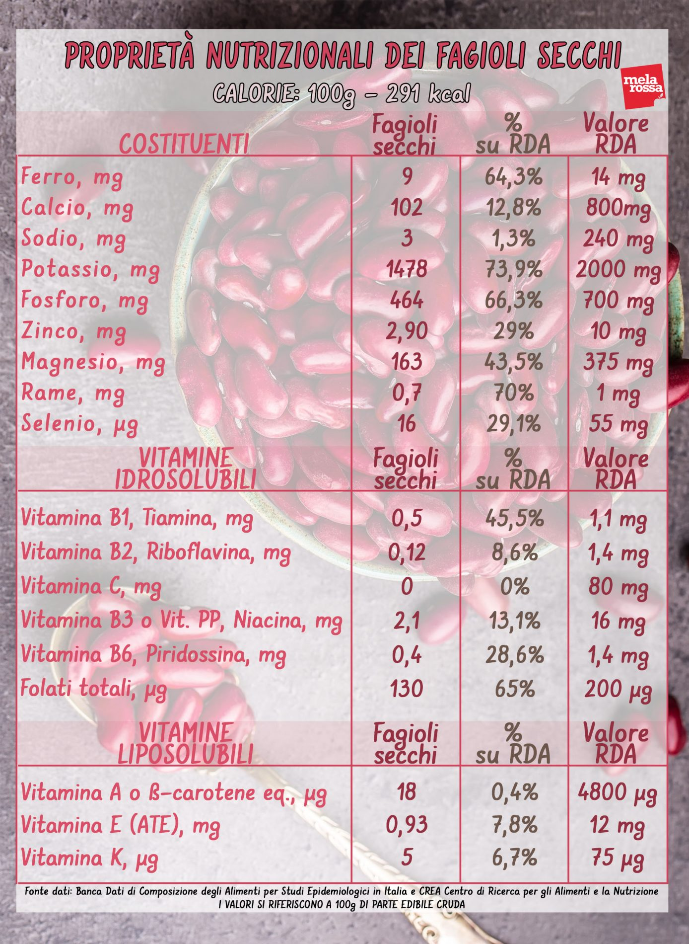 Valori nutrizionali dei fagioli