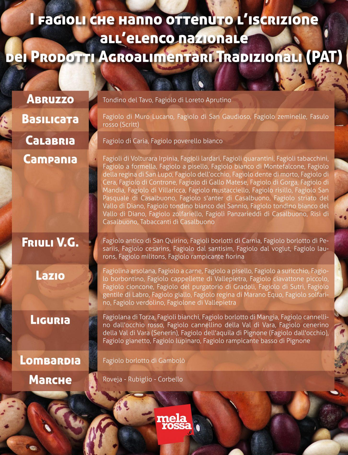 Fagioli : varietà italiane