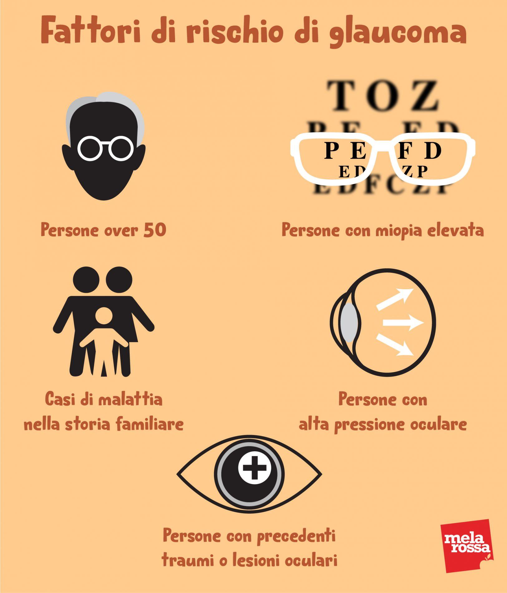 fattori di rischio del glaucoma