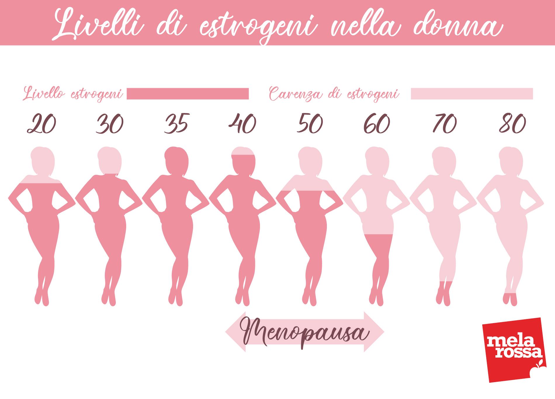 Menopausa ed estrogeni