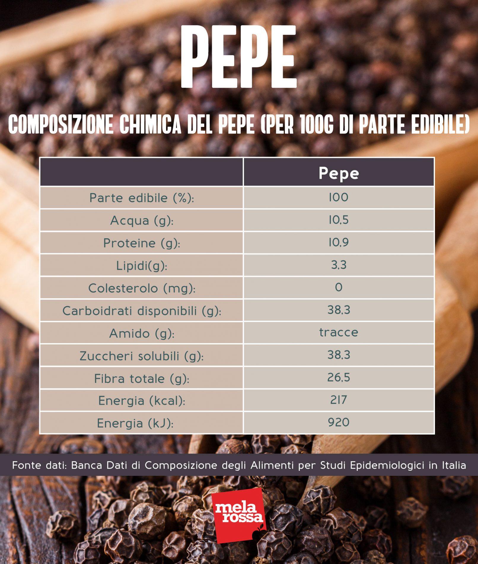pepe: composizione chimica