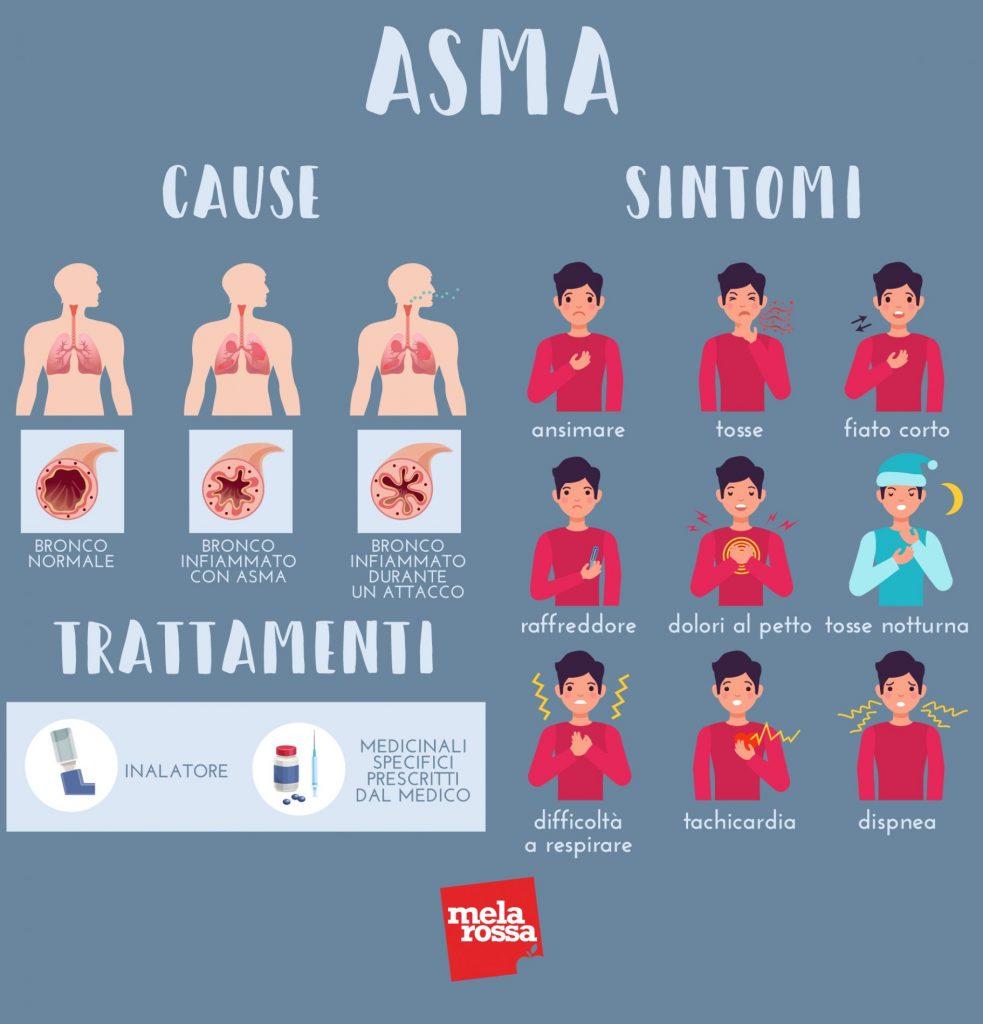 asma: cause, sintomi e trattamenti