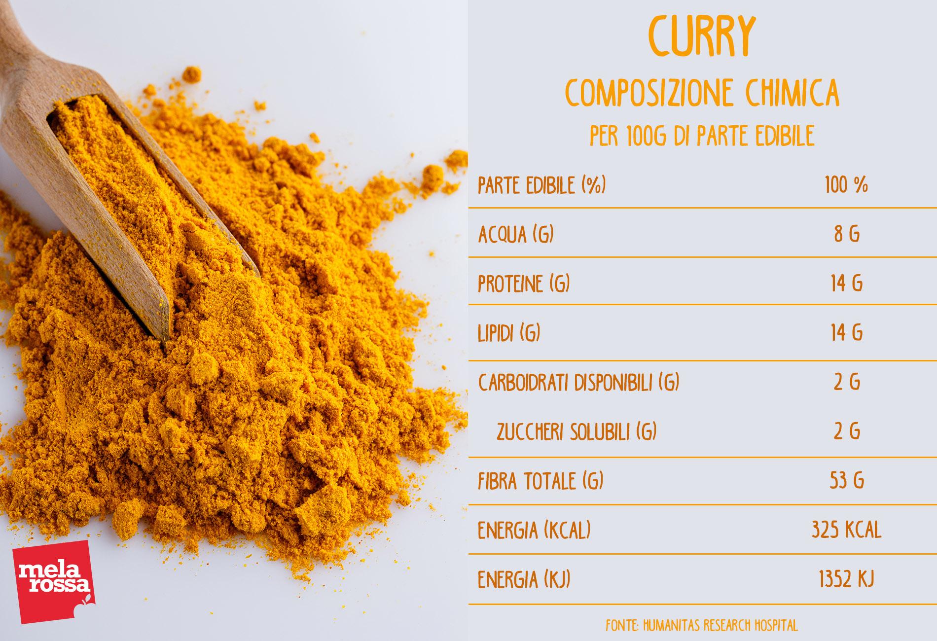curry: composizione chimica