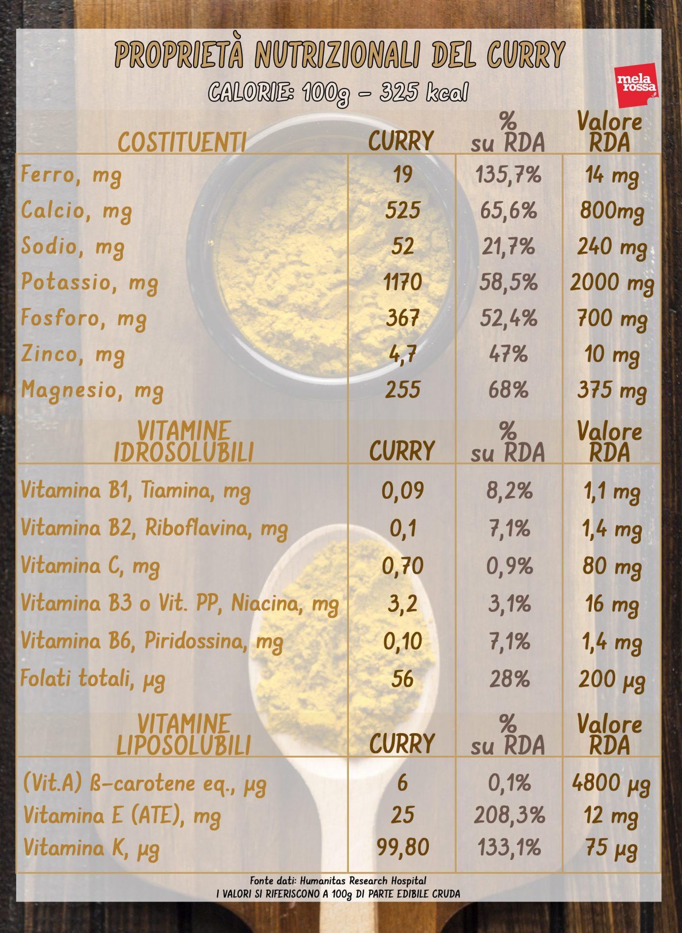 curry: valori nutrizionali