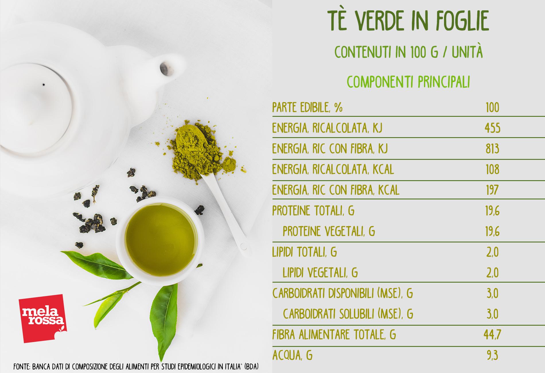 tè verde in foglie: valori nutrizionali