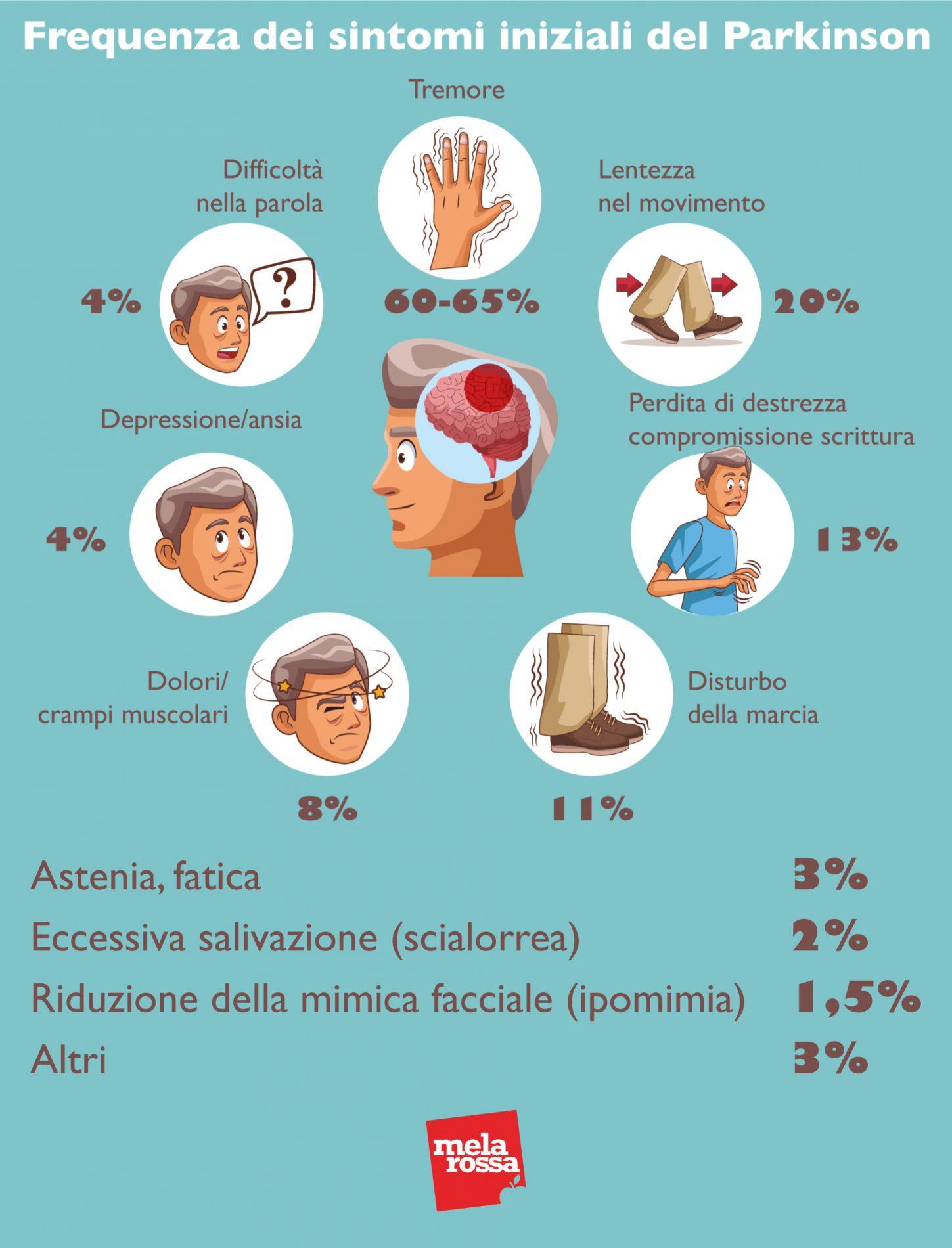 Frequenza dei sintomi iniziali del Parkinson
