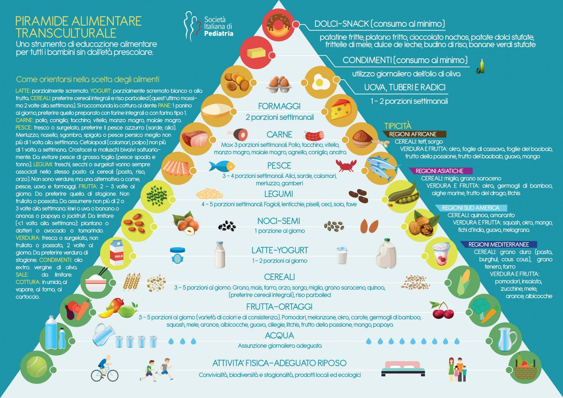 educazione alimentare: piramide transculturale