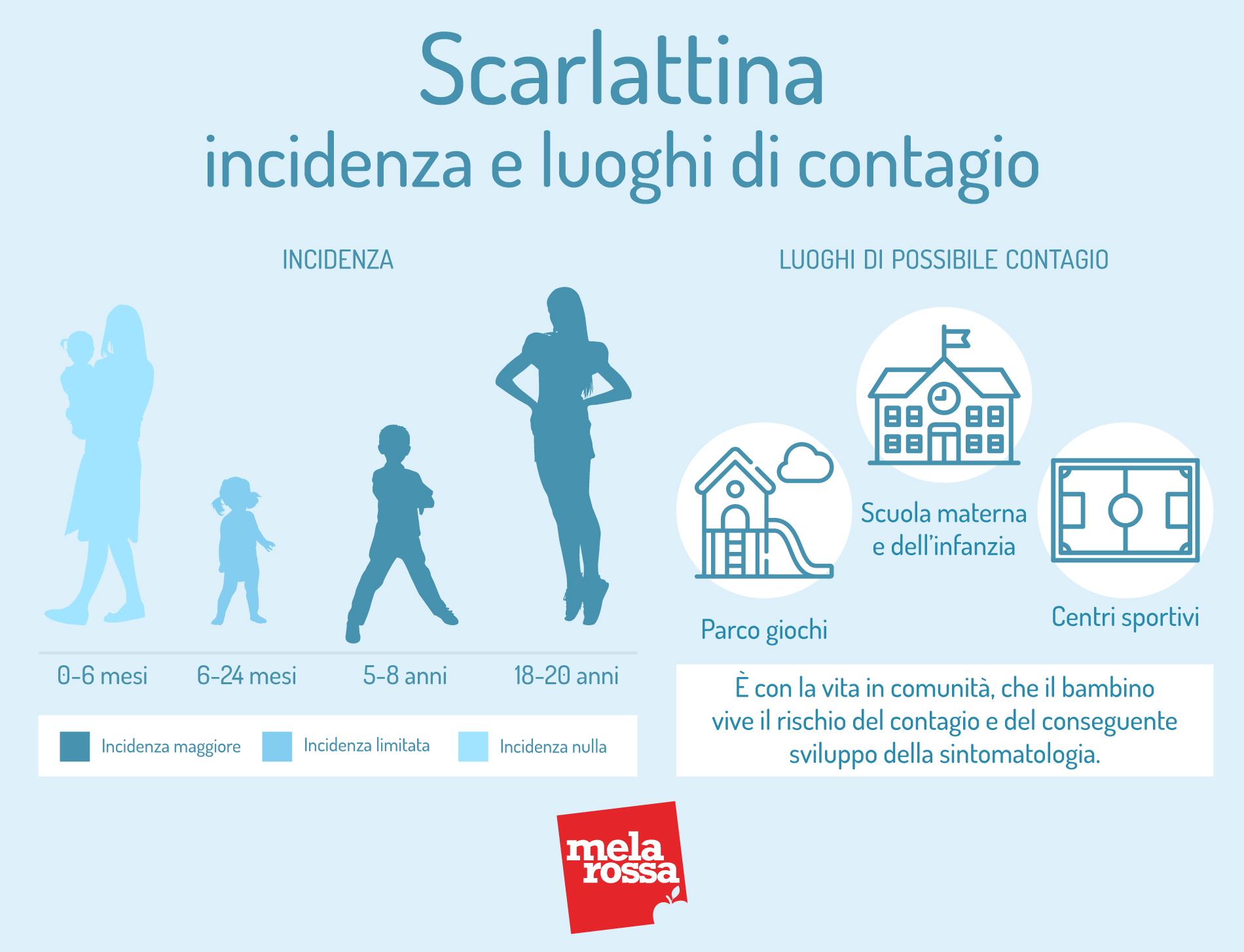 Scarlattina: incidenza e luoghi di contagio