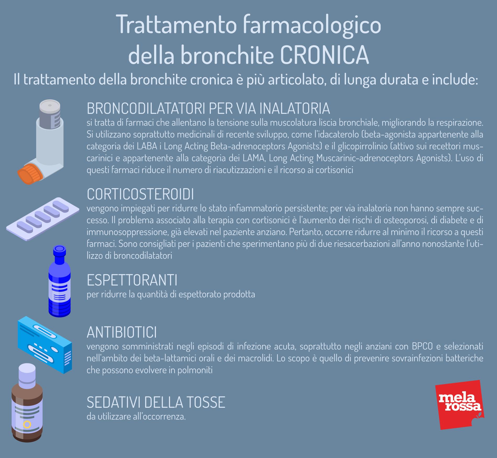 Bronchite cronica: trattamento farmacologico