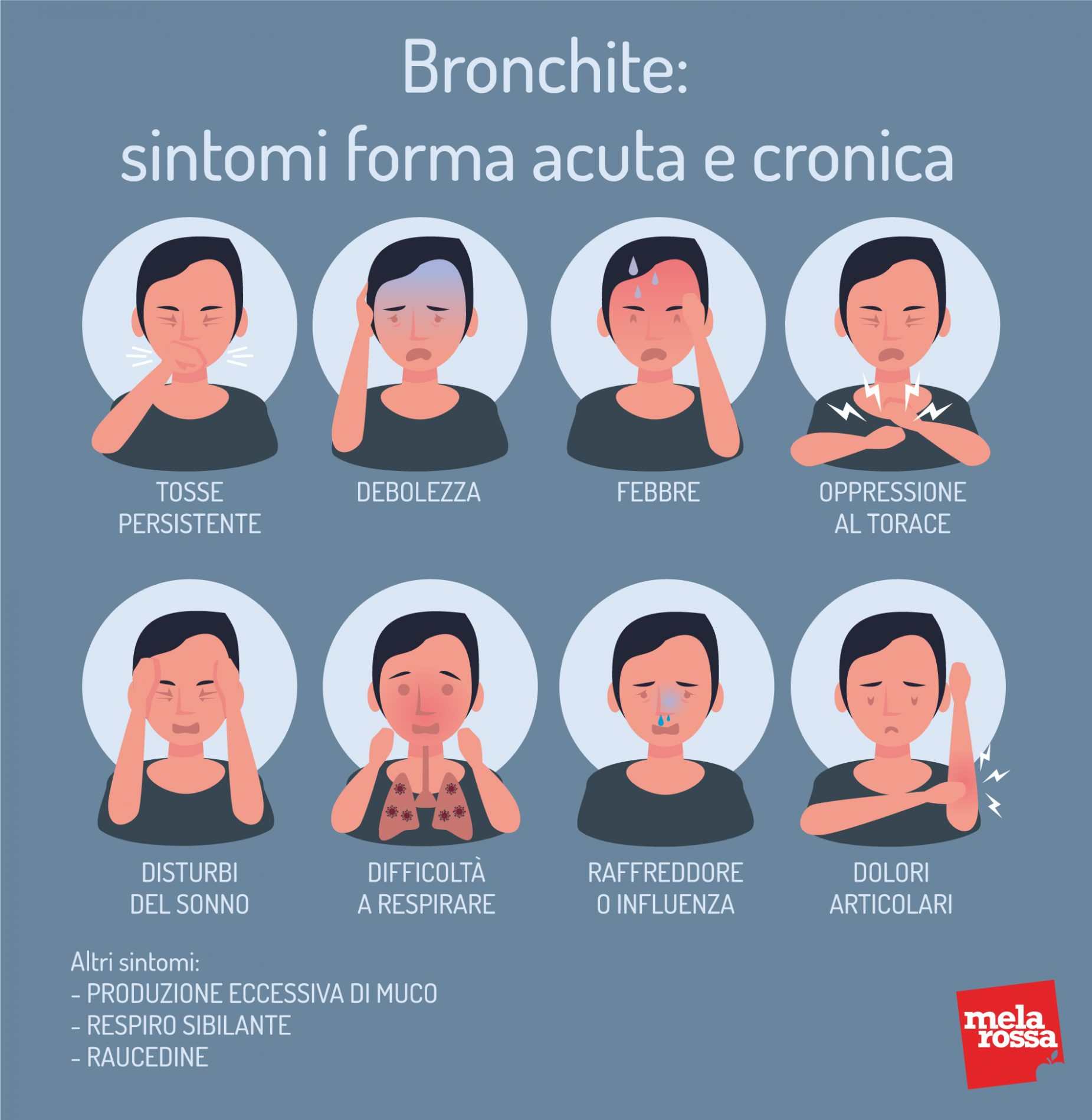 Bronchite: sintomi forma acuta e cronica