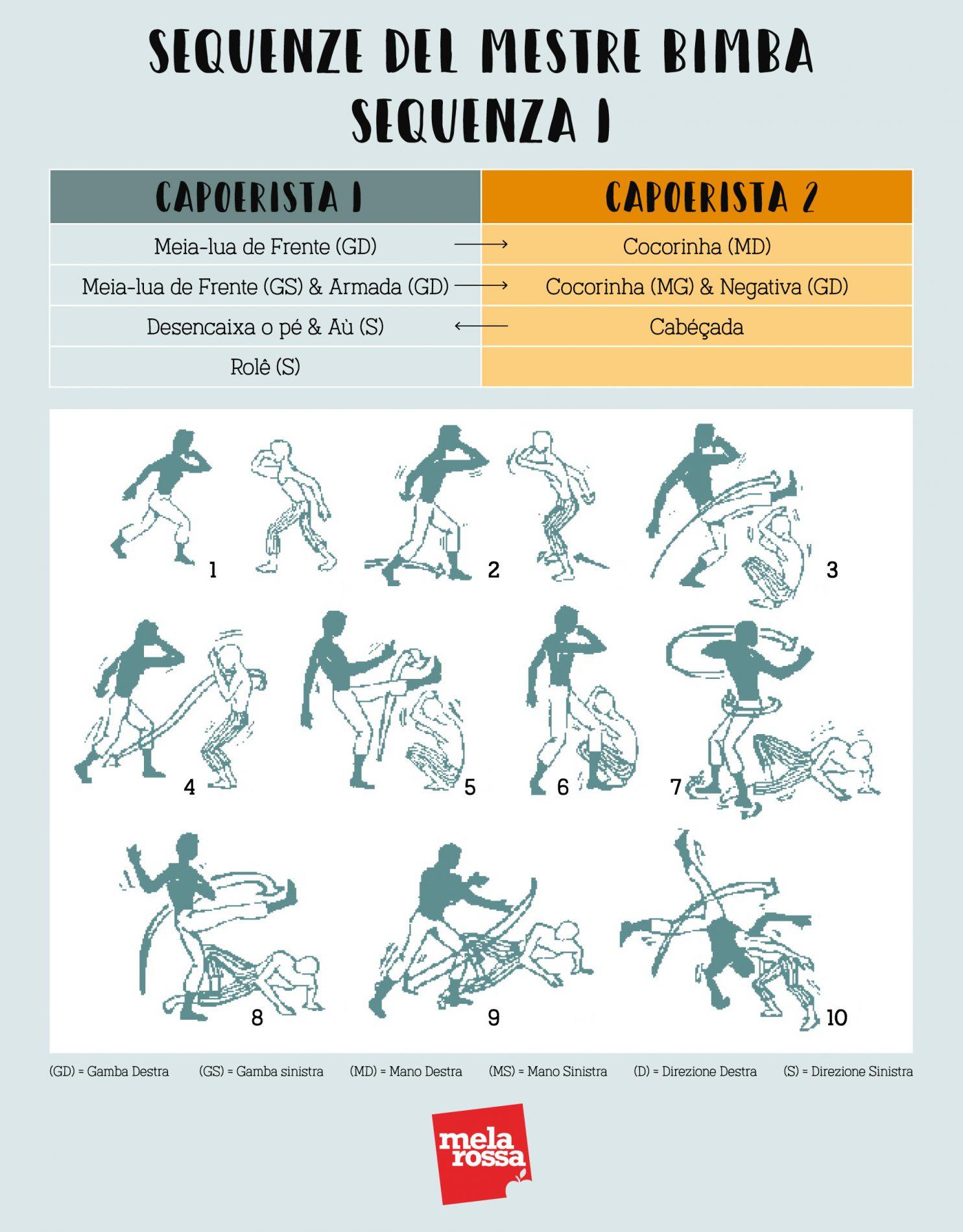 sequenze di allenamento del Mestre Bimba