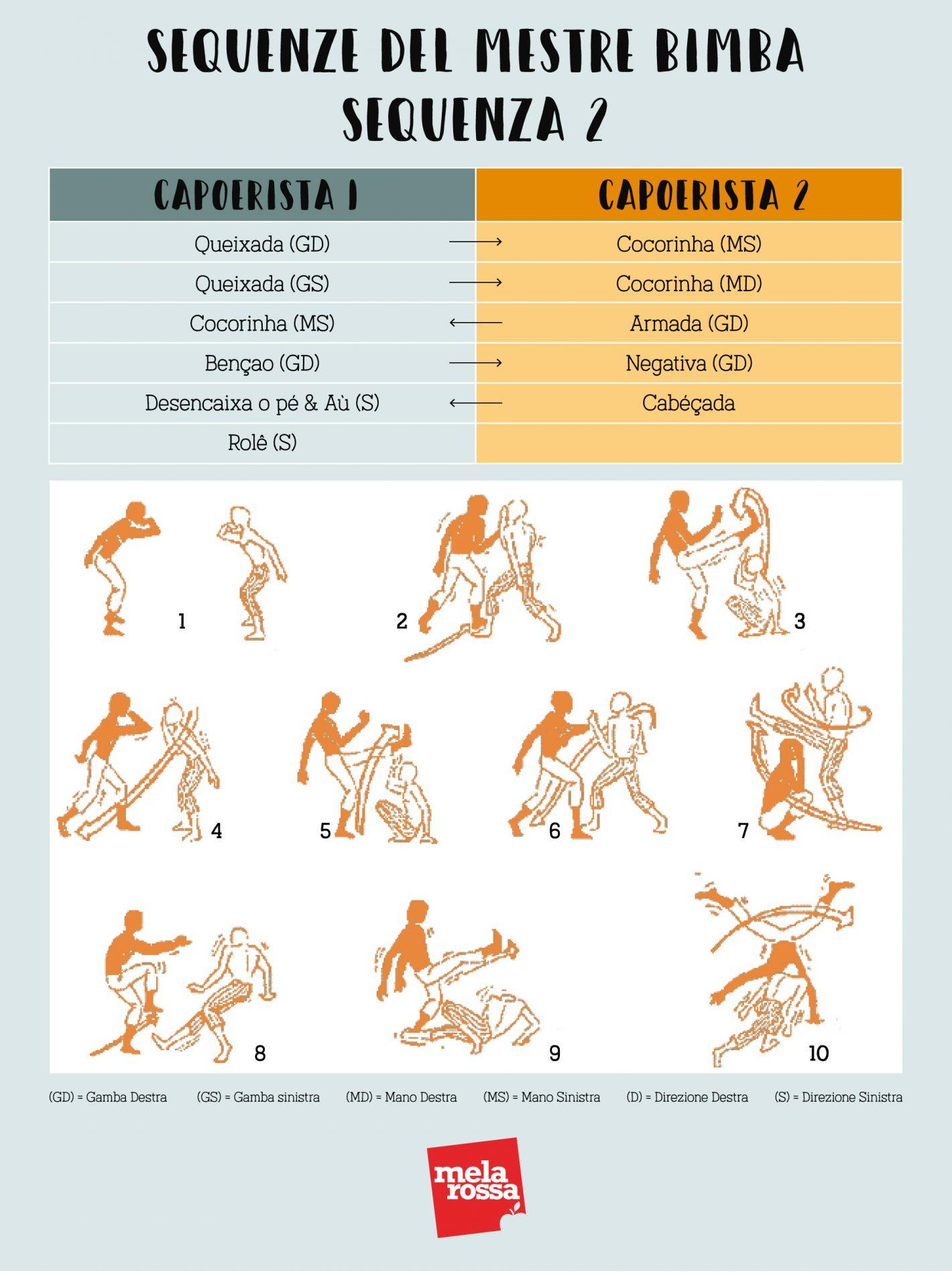 sequenza di allenamento del Mestre Bimba