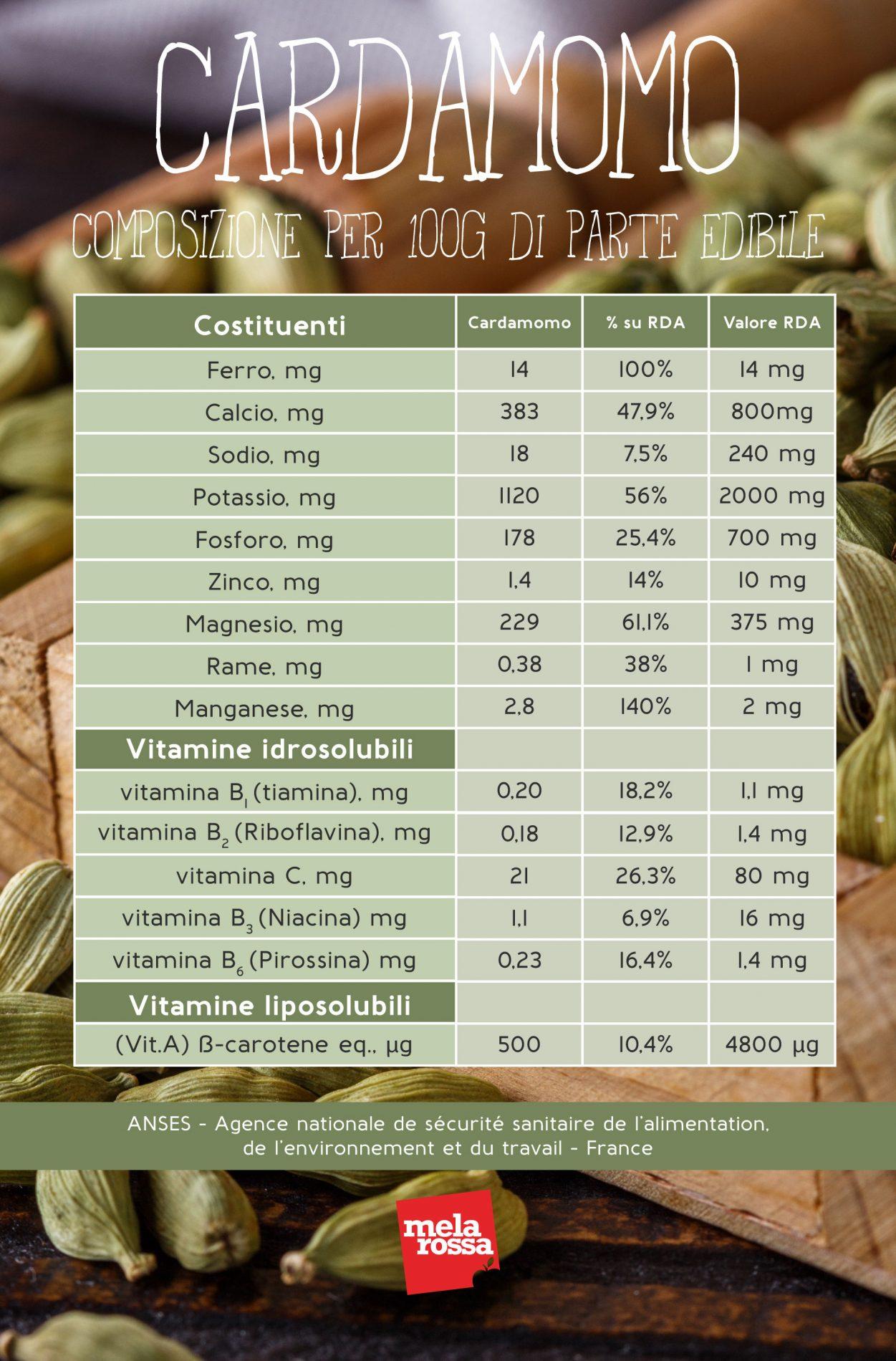 cardamomo: proprietà nutrizionali