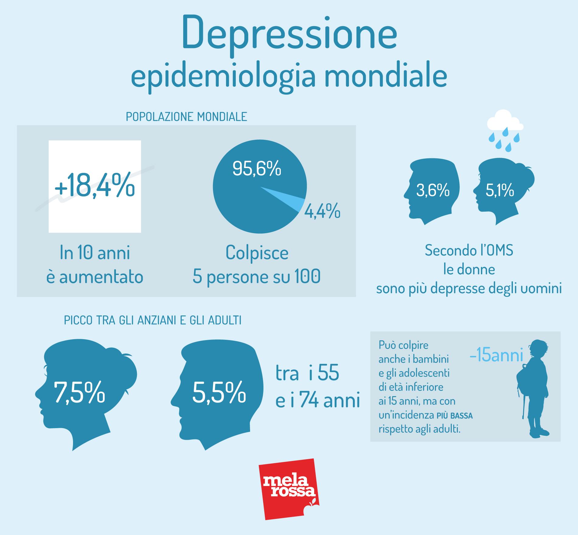 depressione: epidemiologia mondiale